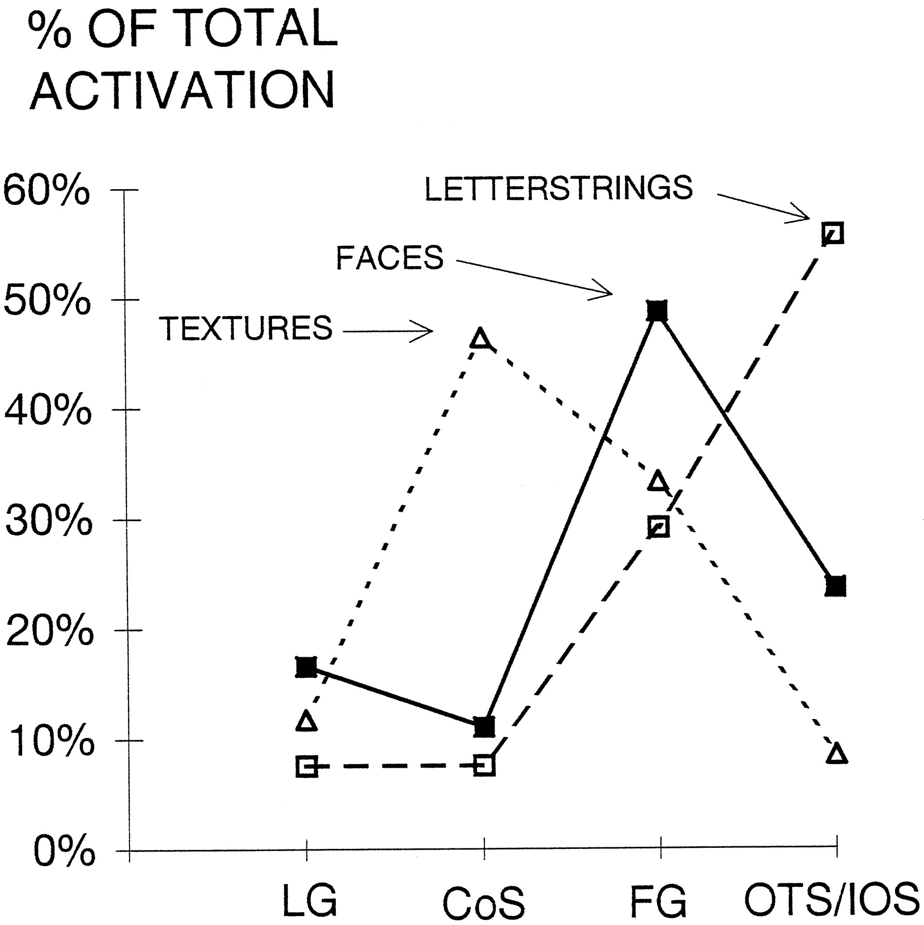 Differential Sensitivity of Human Visual Cortex to Faces