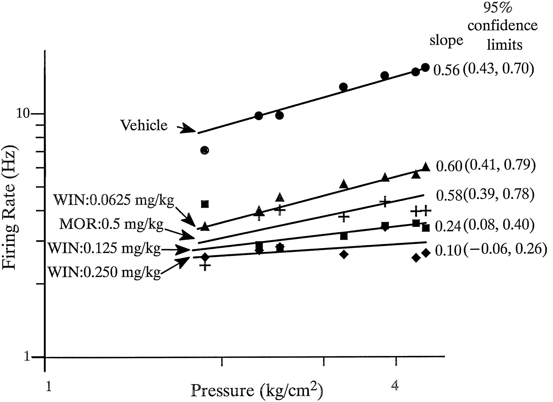 Suppression of Noxious Stimulus-Evoked Activity in the