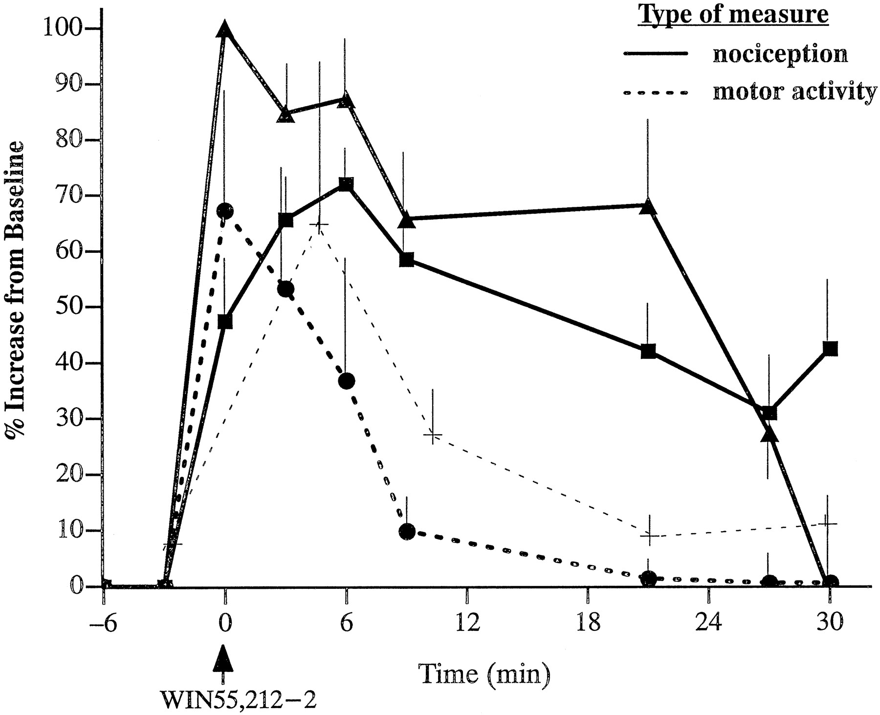 Suppression Of Noxious Stimulus Evoked Activity In The Ventral Series Electric Circuit Loublet Schematic Download Figure