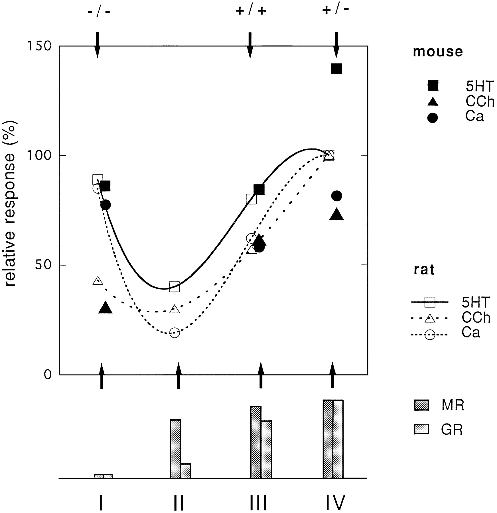 Hippocampal cell responses in mice with a targeted glucocorticoid download figure buycottarizona