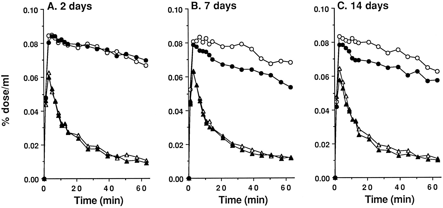 Effects of Binge Pattern Cocaine Administration on Dopamine D1 and