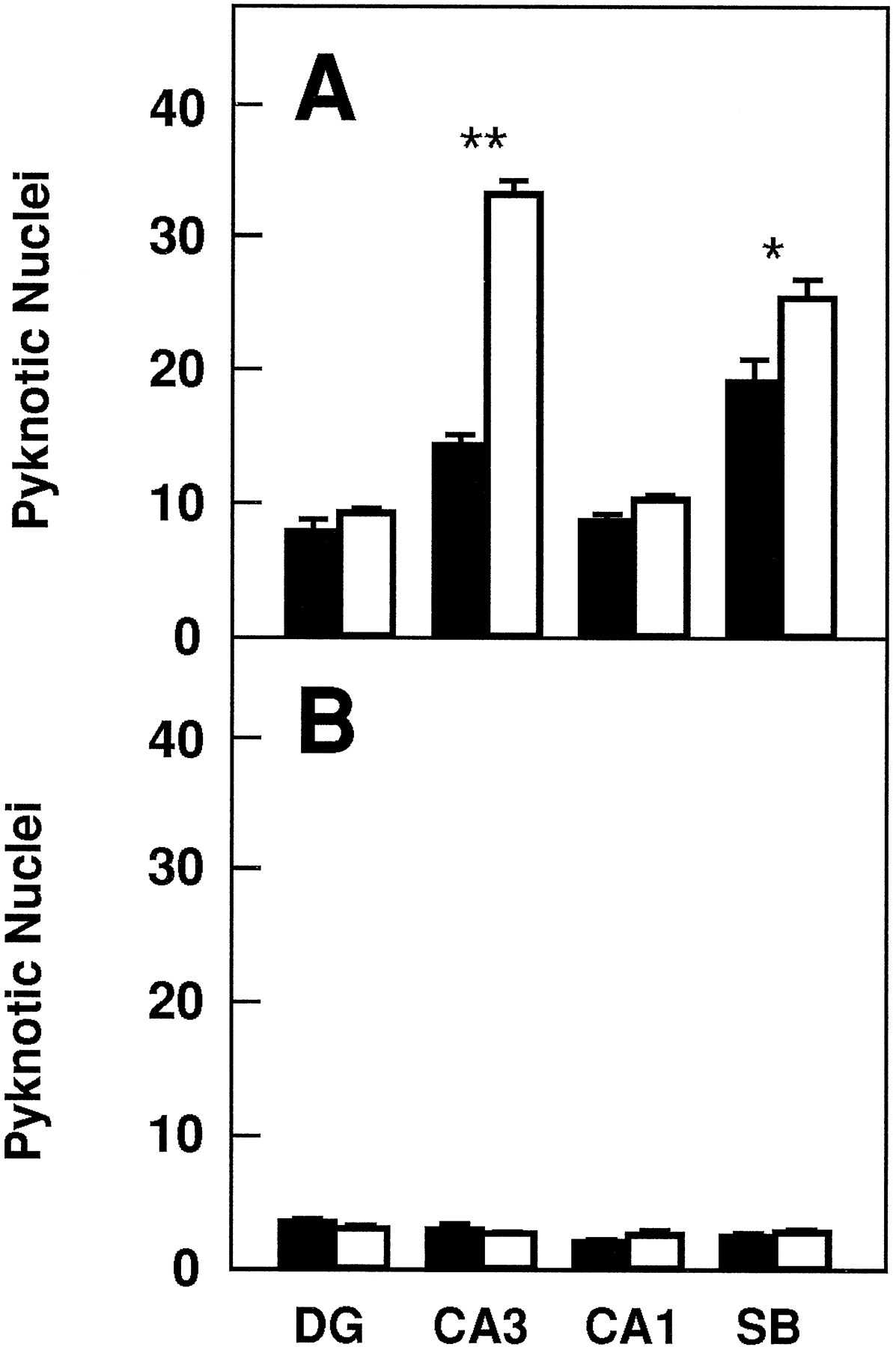 TrkB Signaling Is Required for Postnatal Survival of CNS Neurons and
