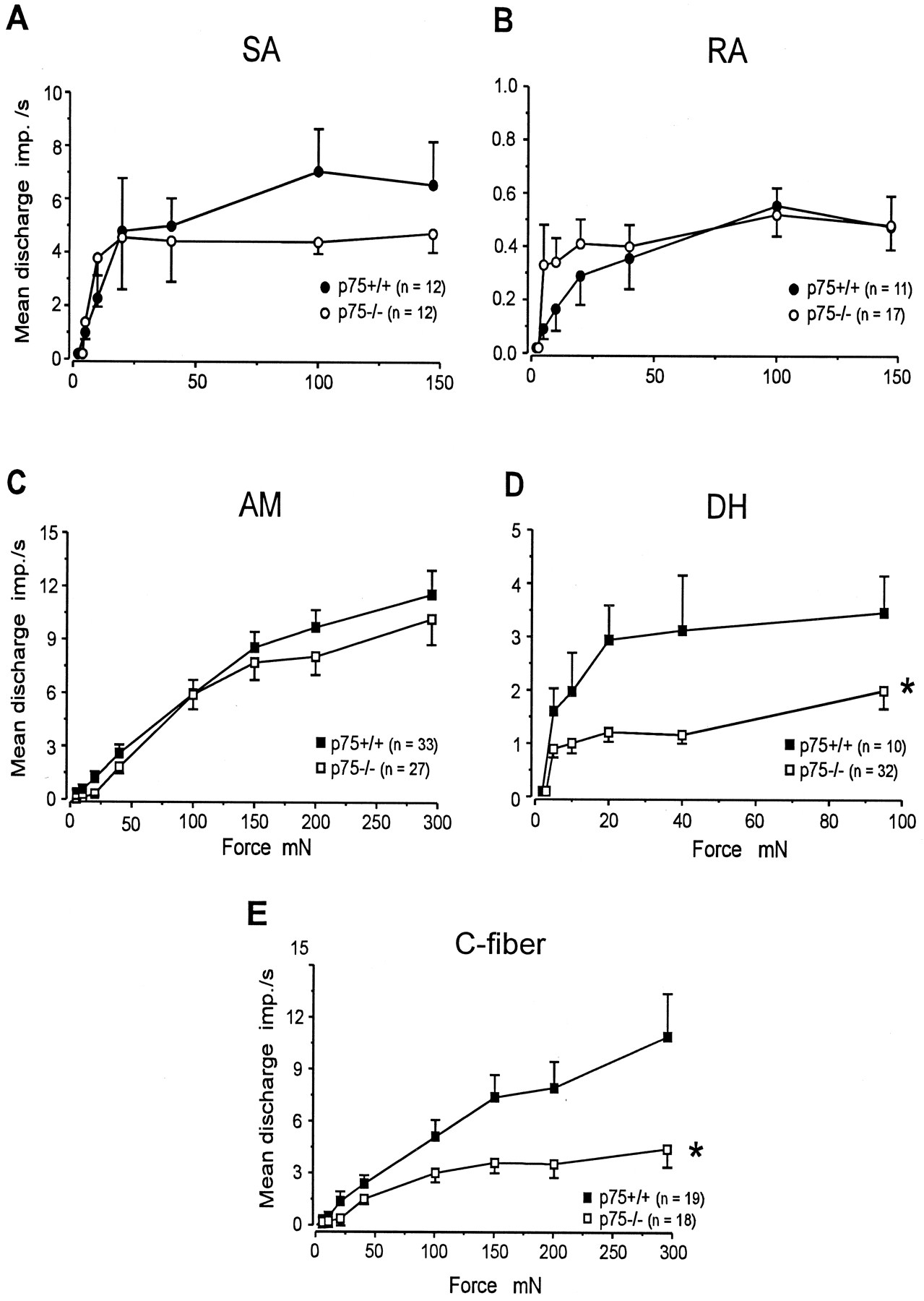 The Low Affinity Neurotrophin Receptor P75 Regulates The Function