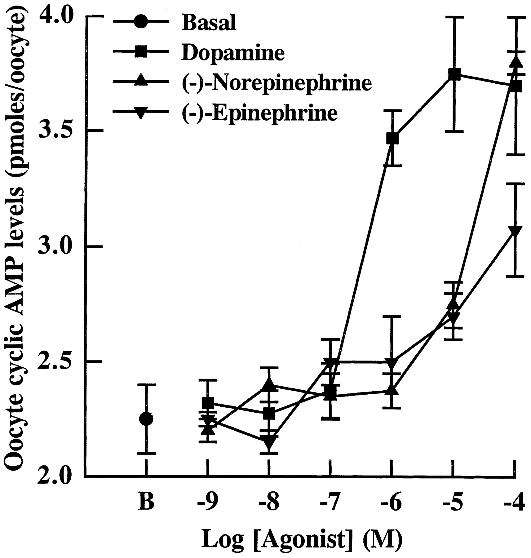 Agonist Specific Coupling Of A Cloned Drosophila Melanogaster D1 Jacinto 5 Block Diagram Download Figure
