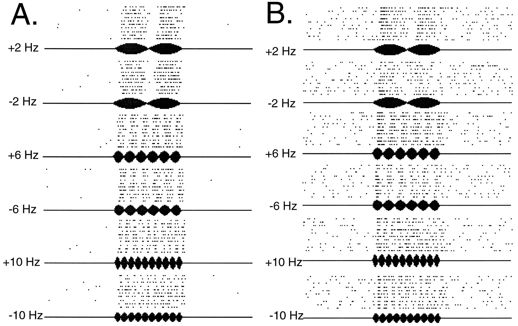 Temporal Coding of Concurrent Acoustic Signals in Auditory