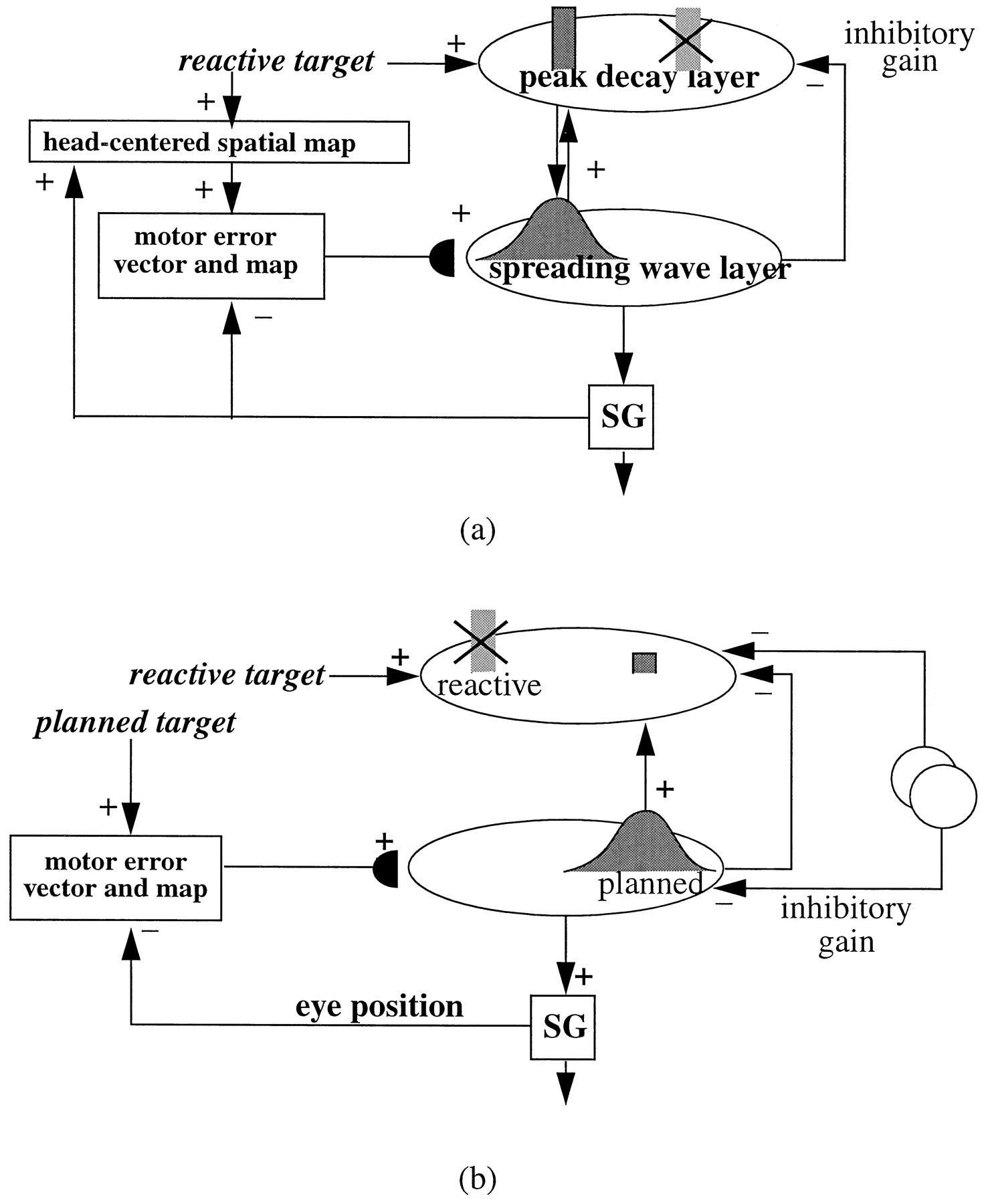 A Neural Model Of Multimodal Adaptive Saccadic Eye Movement Control Gm 308 Engine Diagram Download Figure