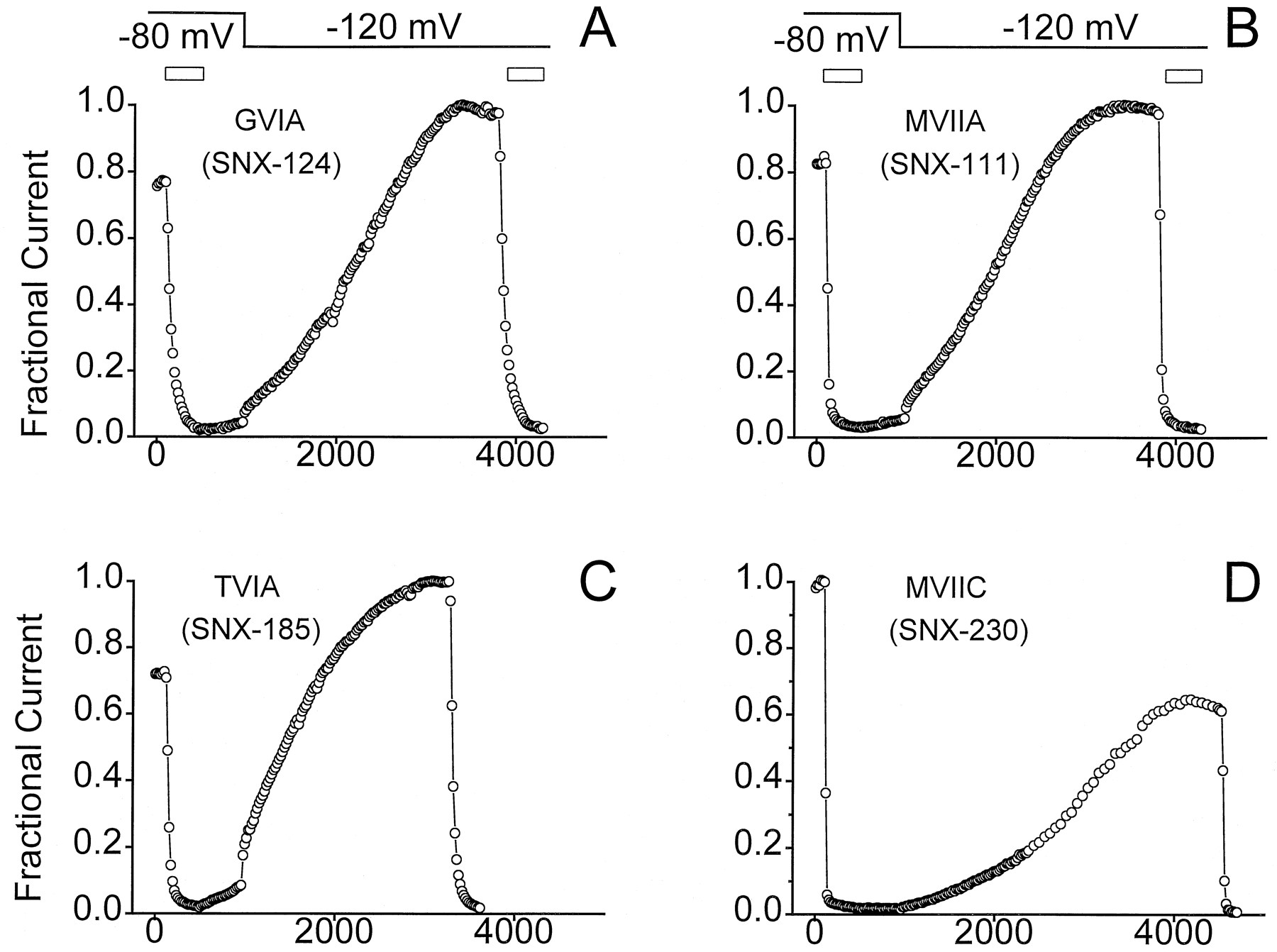 Preferential Interaction of ω-Conotoxins with Inactivated N-type