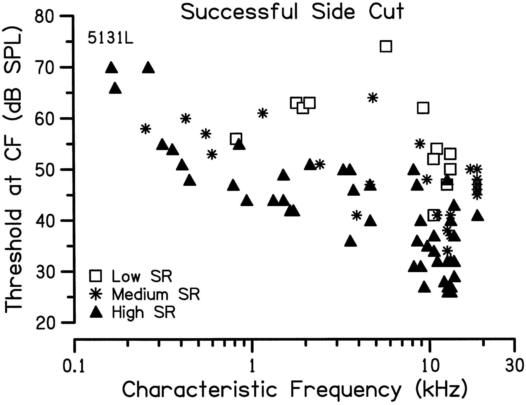 Long term effects of sectioning the olivocochlear bundle in download figure buycottarizona