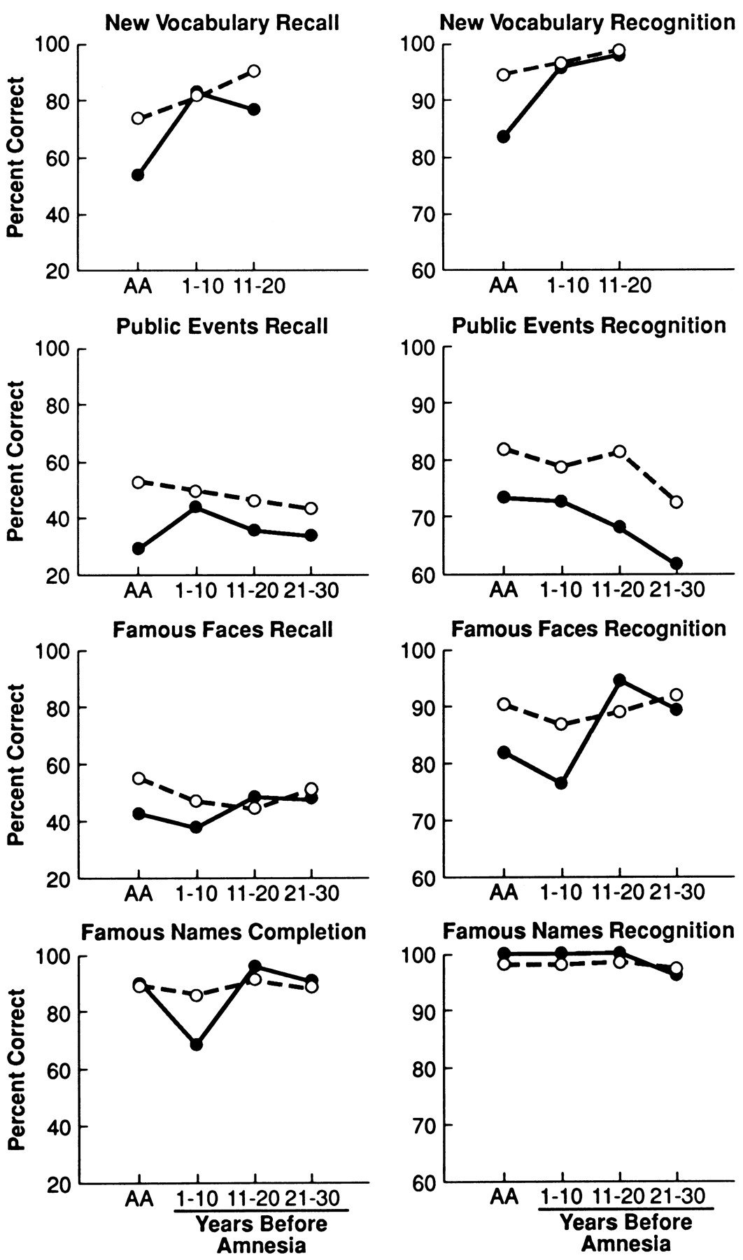 Retrograde Amnesia for Facts and Events: Findings from Four New ...