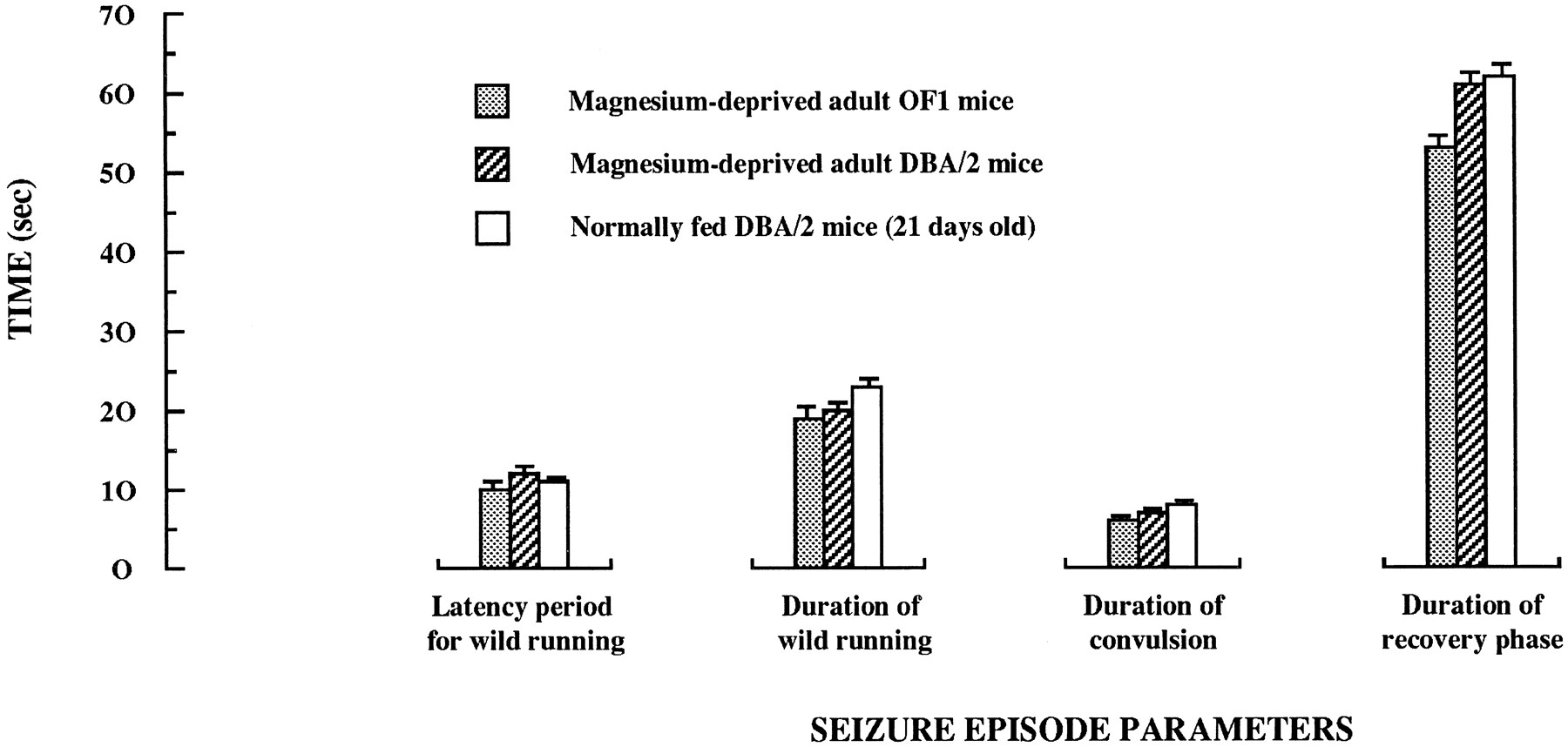Magnesium Deficiency-Dependent Audiogenic Seizures (MDDASs