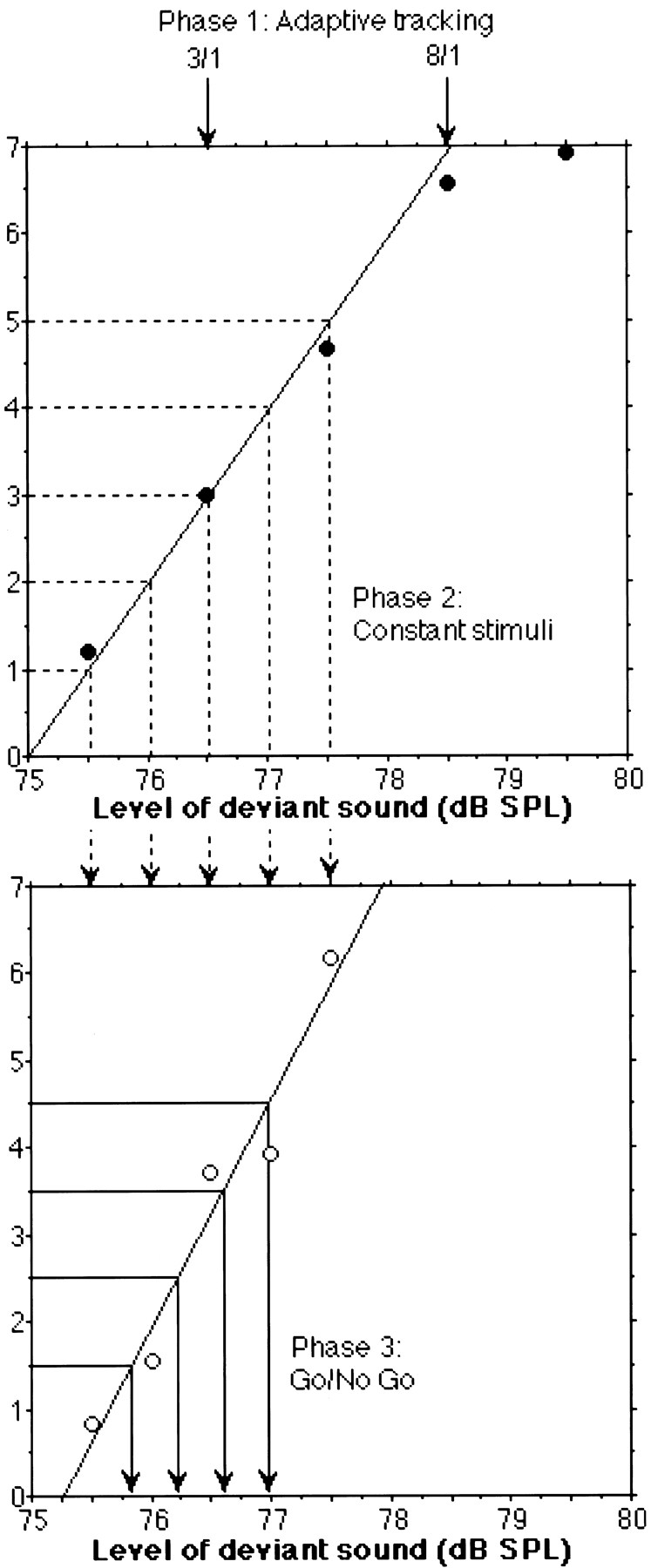 The Functional Anatomy of Sound Intensity Discrimination | Journal ...