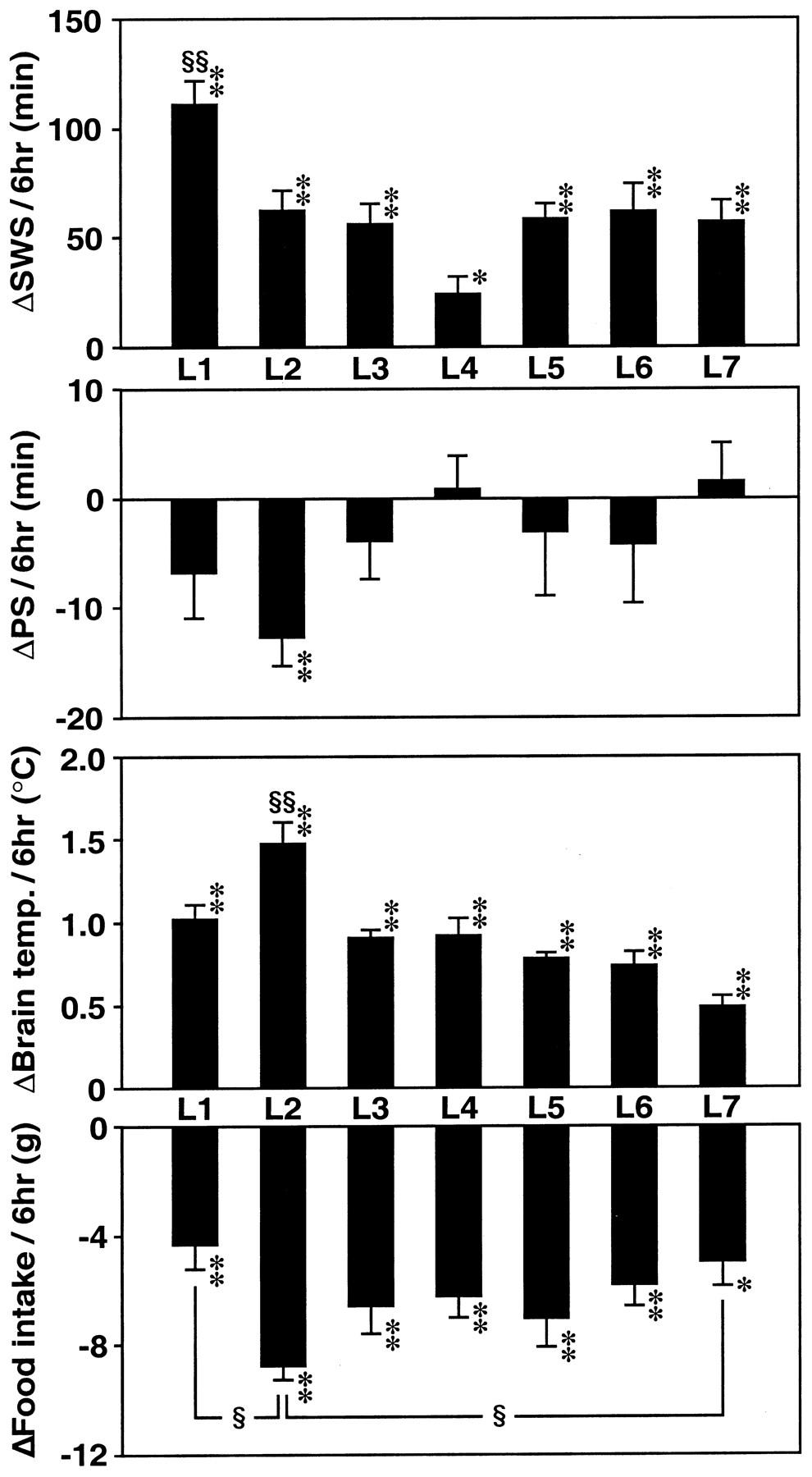 Interleukin-1 Induces Slow-Wave Sleep at the Prostaglandin D2