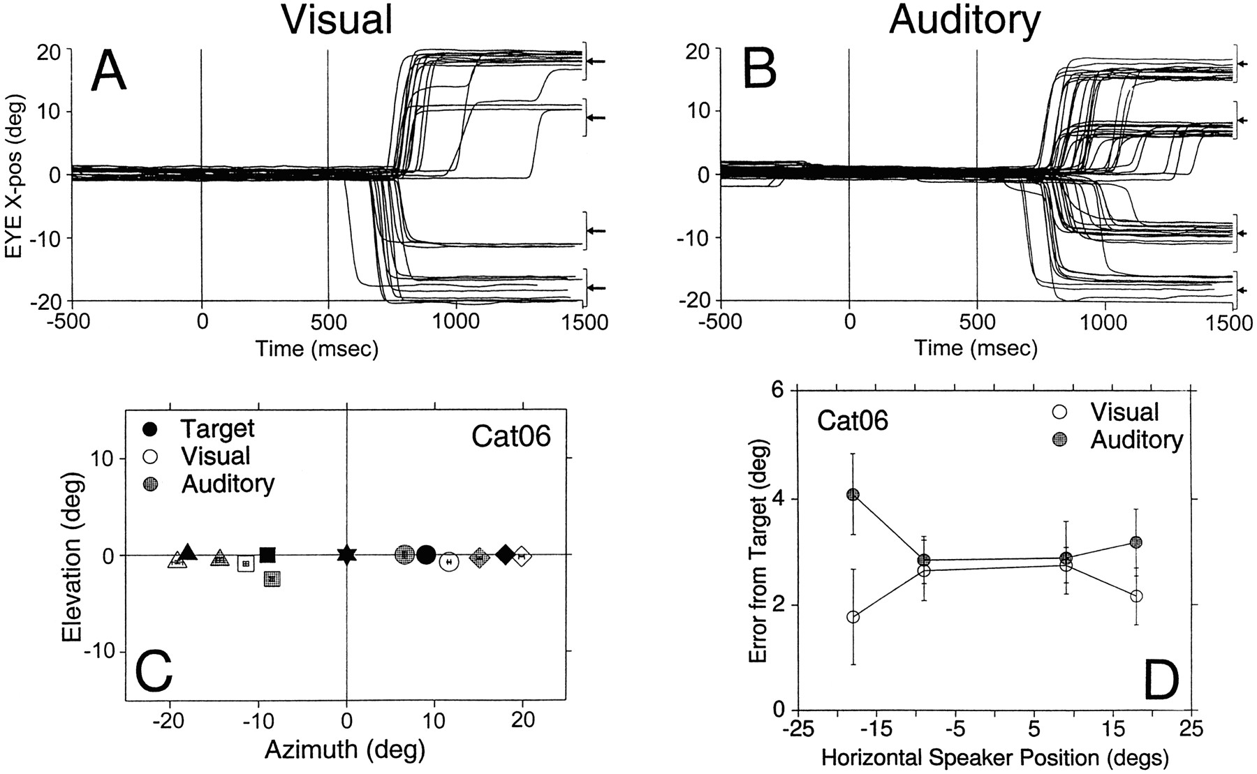 Behavioral Studies Of Sound Localization In The Cat Journal 8 Bit Up To 65 Se All Outputs Short Circuit Download Figure Open New Tab