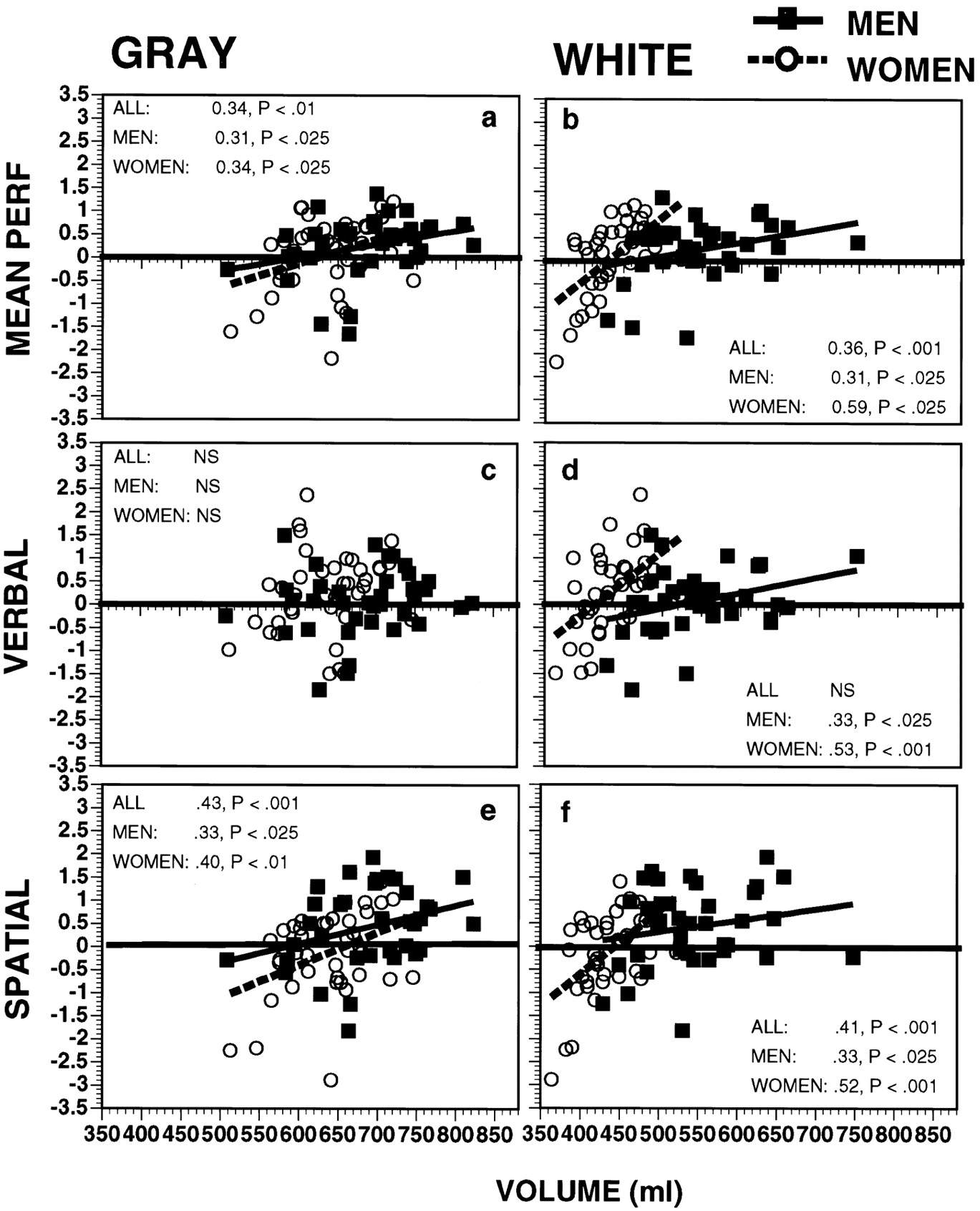 Cognition And Behavior White Matter >> Sex Differences In Brain Gray And White Matter In Healthy
