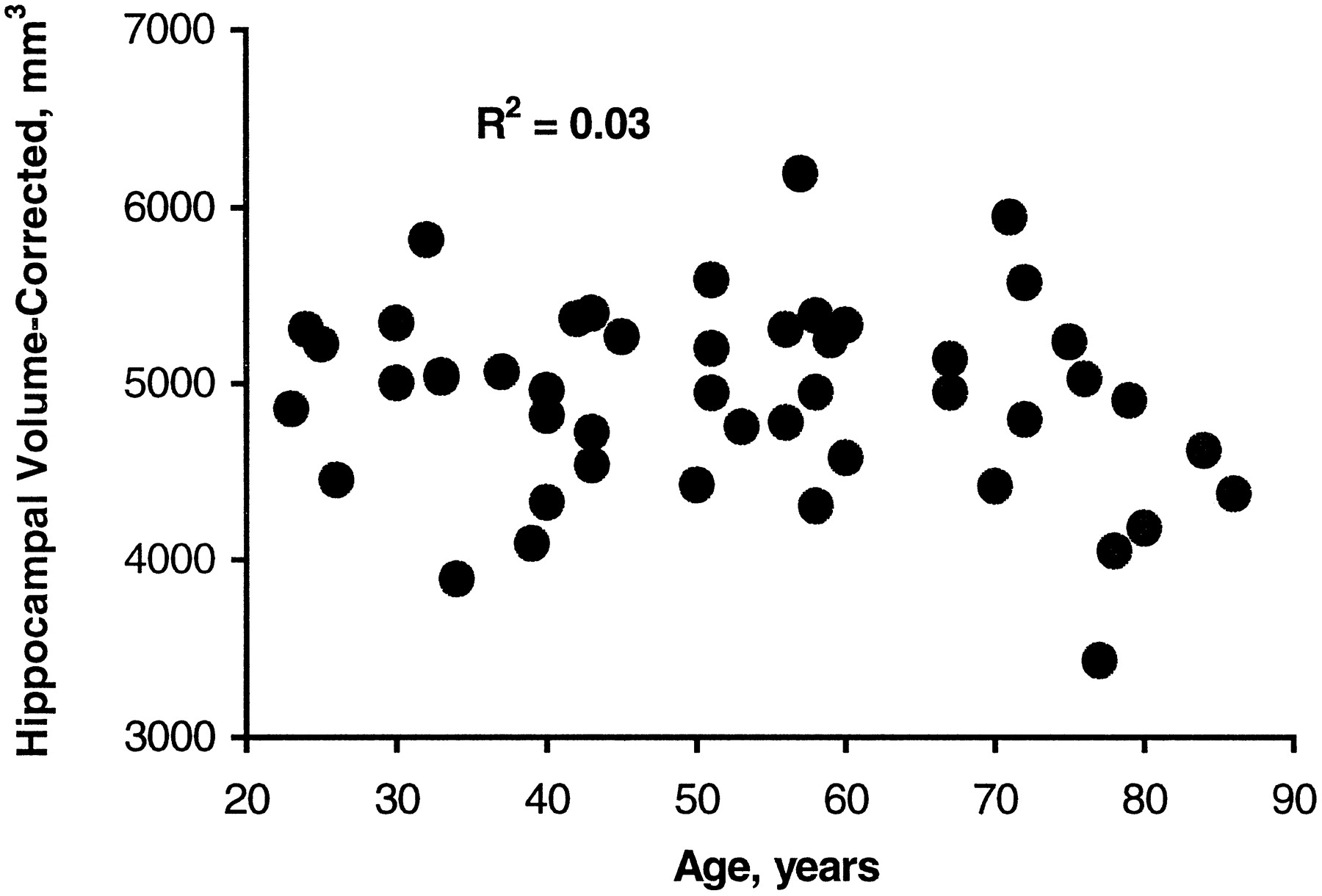 Depression Duration But Not Age Predicts Hippocampal Volume