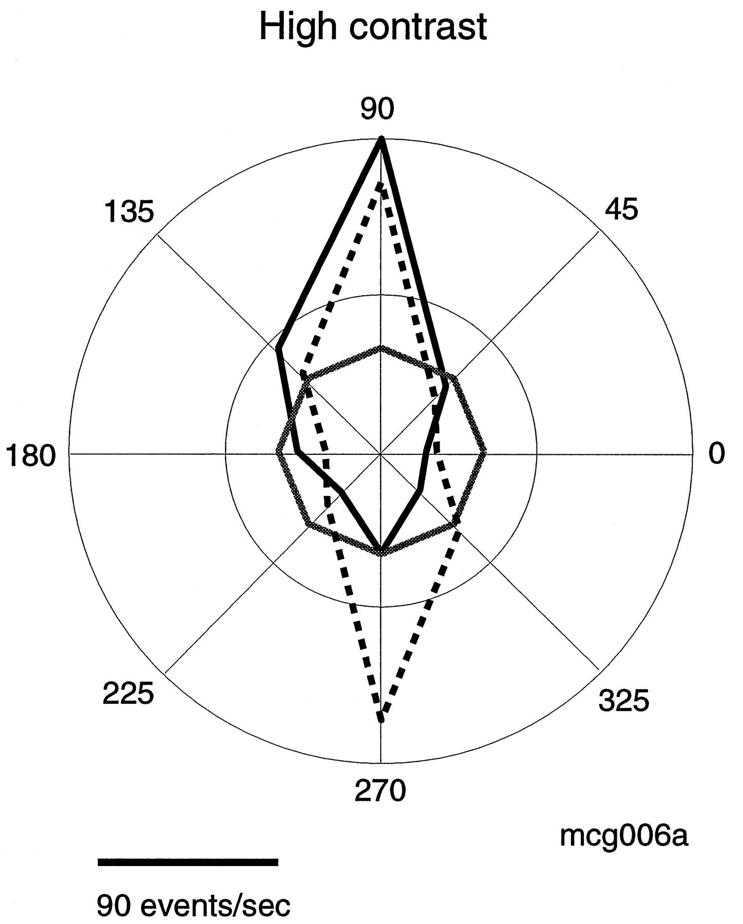 Motion Opponency In Visual Cortex Journal Of Neuroscience