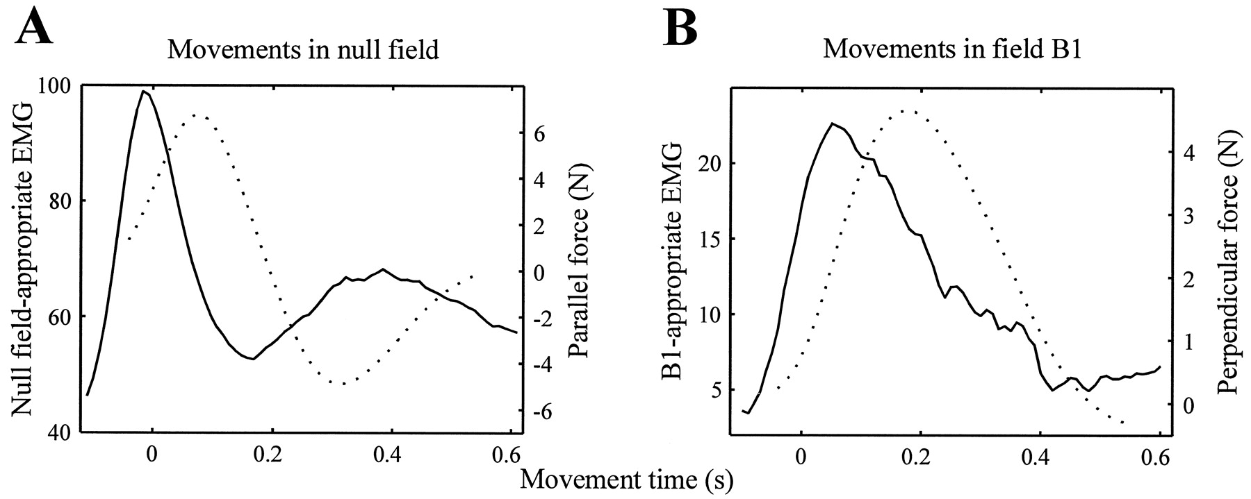Electromyographic Correlates Of Learning An Internal Model Figure 5 Schematic Diagram The Electromyography Emg Detecting Download
