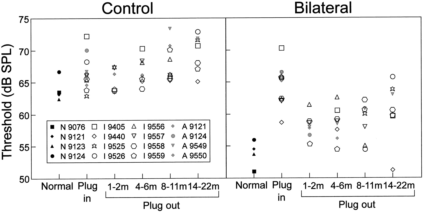 Conductive Hearing Loss Produces A Reversible Binaural The Second Method Is To Connect Receptacle By Use Of Pig Download Figure