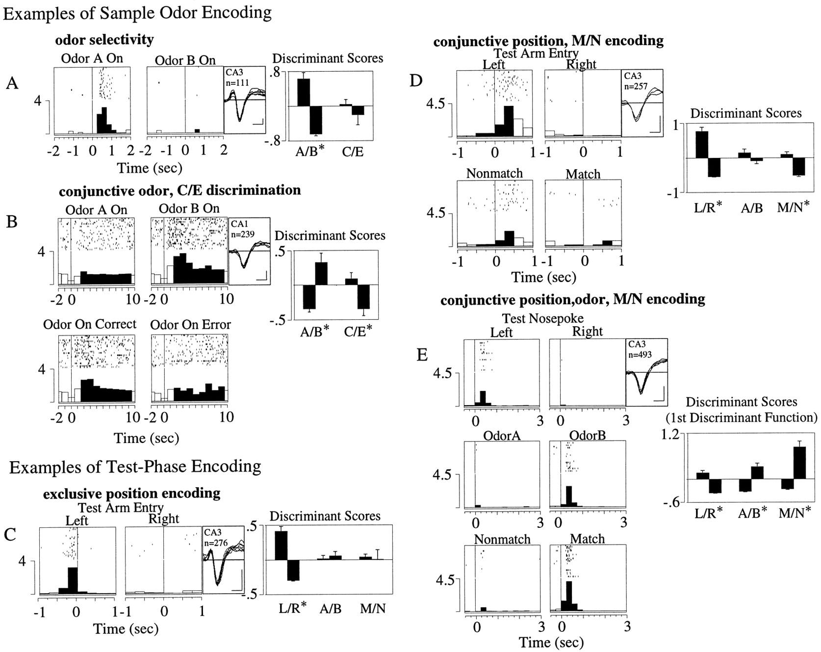 Dynamic Filtering Of Recognition Memory Codes In The Hippocampus Electrical Circuit Showing Current Flow By Pmb 300 Ad Diagram Download Figure