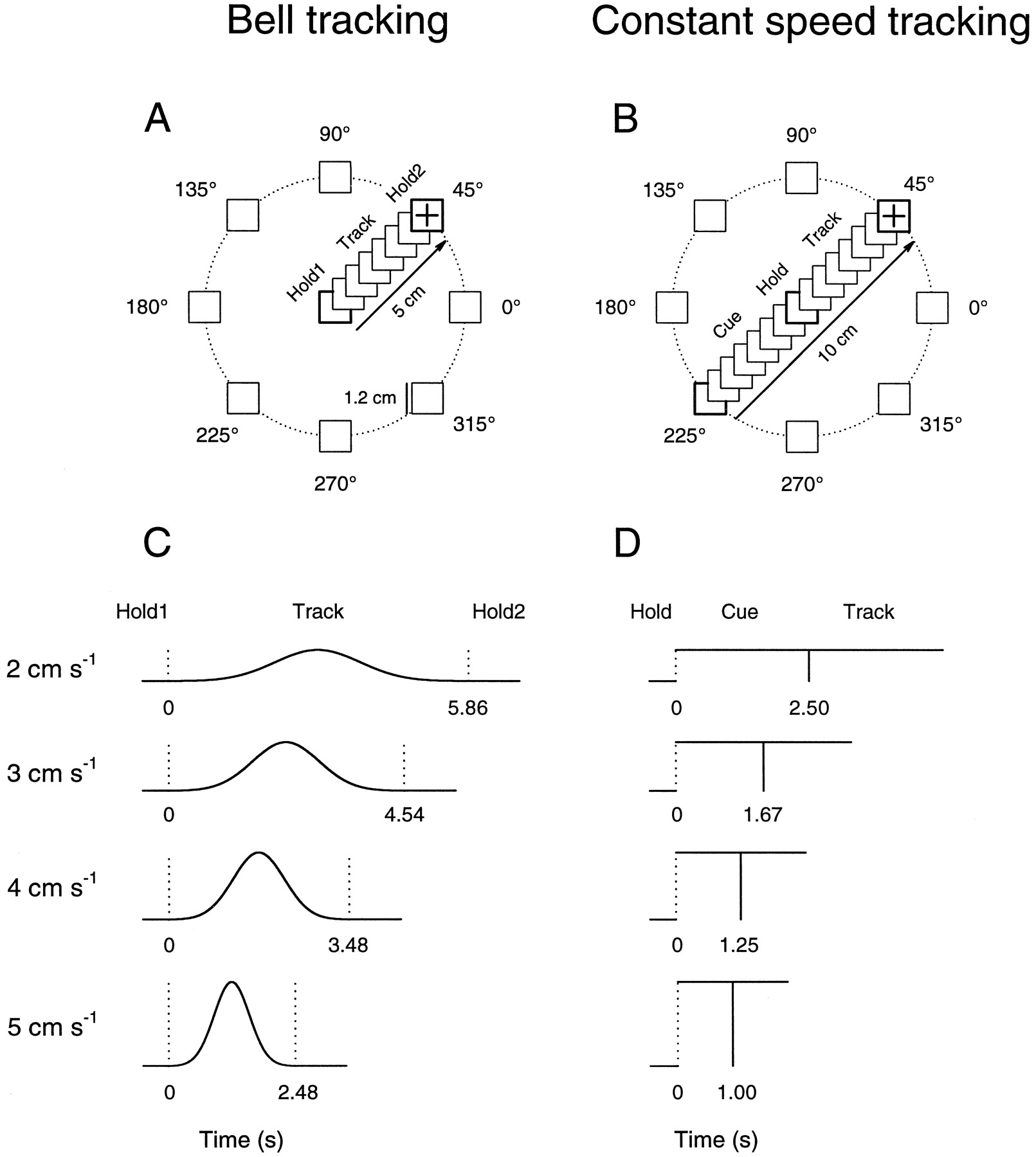 Cerebellar Purkinje Cell Simple Spike Discharge Encodes Movement Block Diagram Of The Egt Emg Cursor Control System Eye Gaze Download Figure