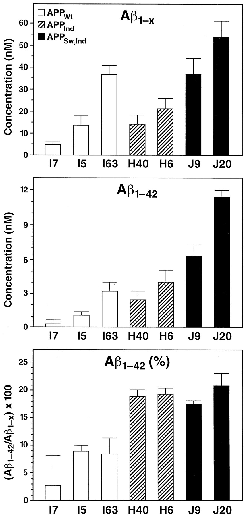 High Level Neuronal Expression Of A142 In Wild Type Human Amyloid Concentration Test Circuit Download Figure