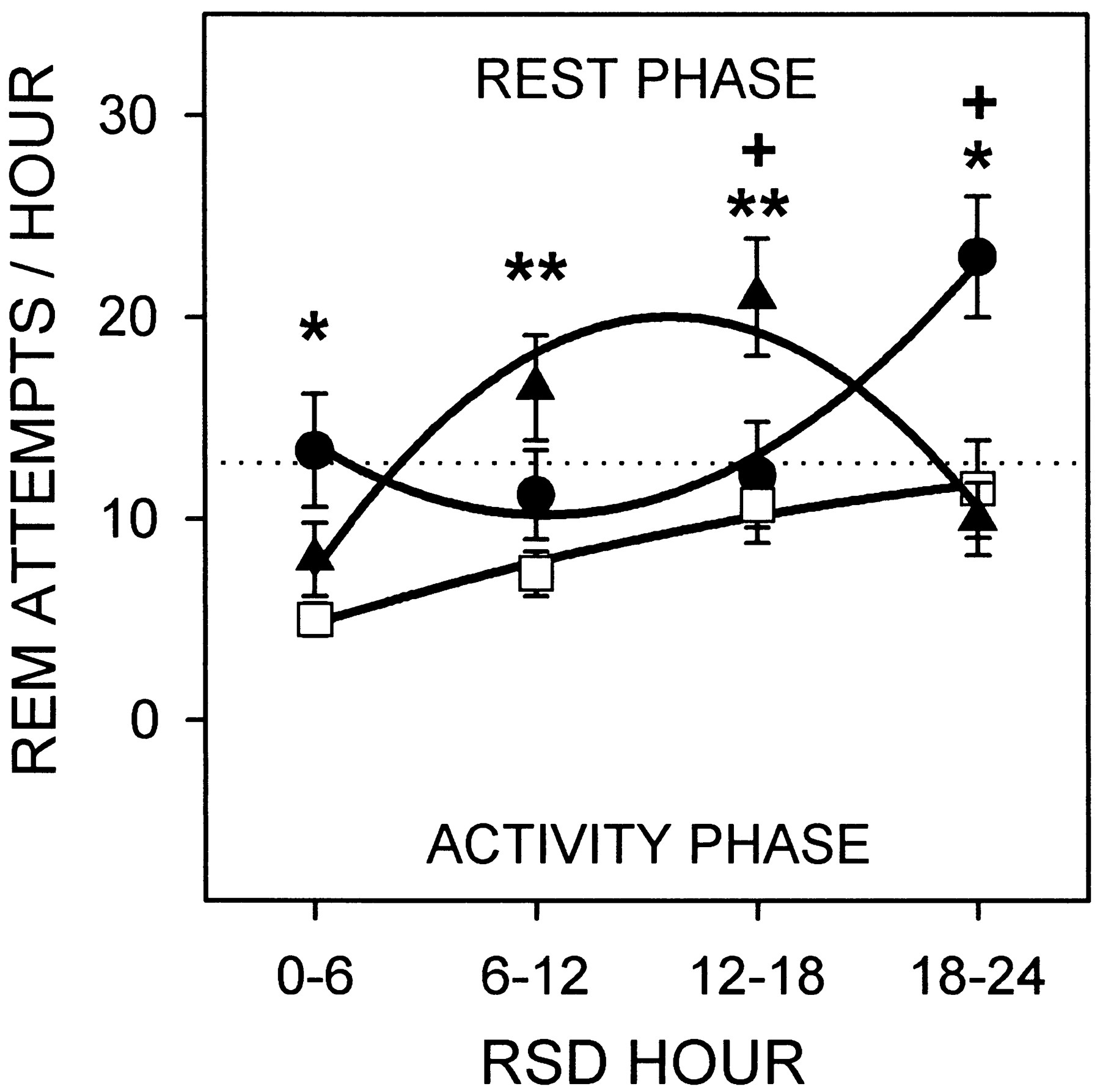 circadian and homeostatic control of rapid eye movement (rem) sleep