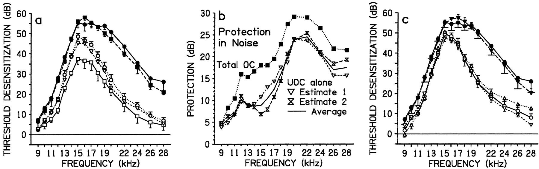 Centrifugal Pathways Protect Hearing Sensitivity at the