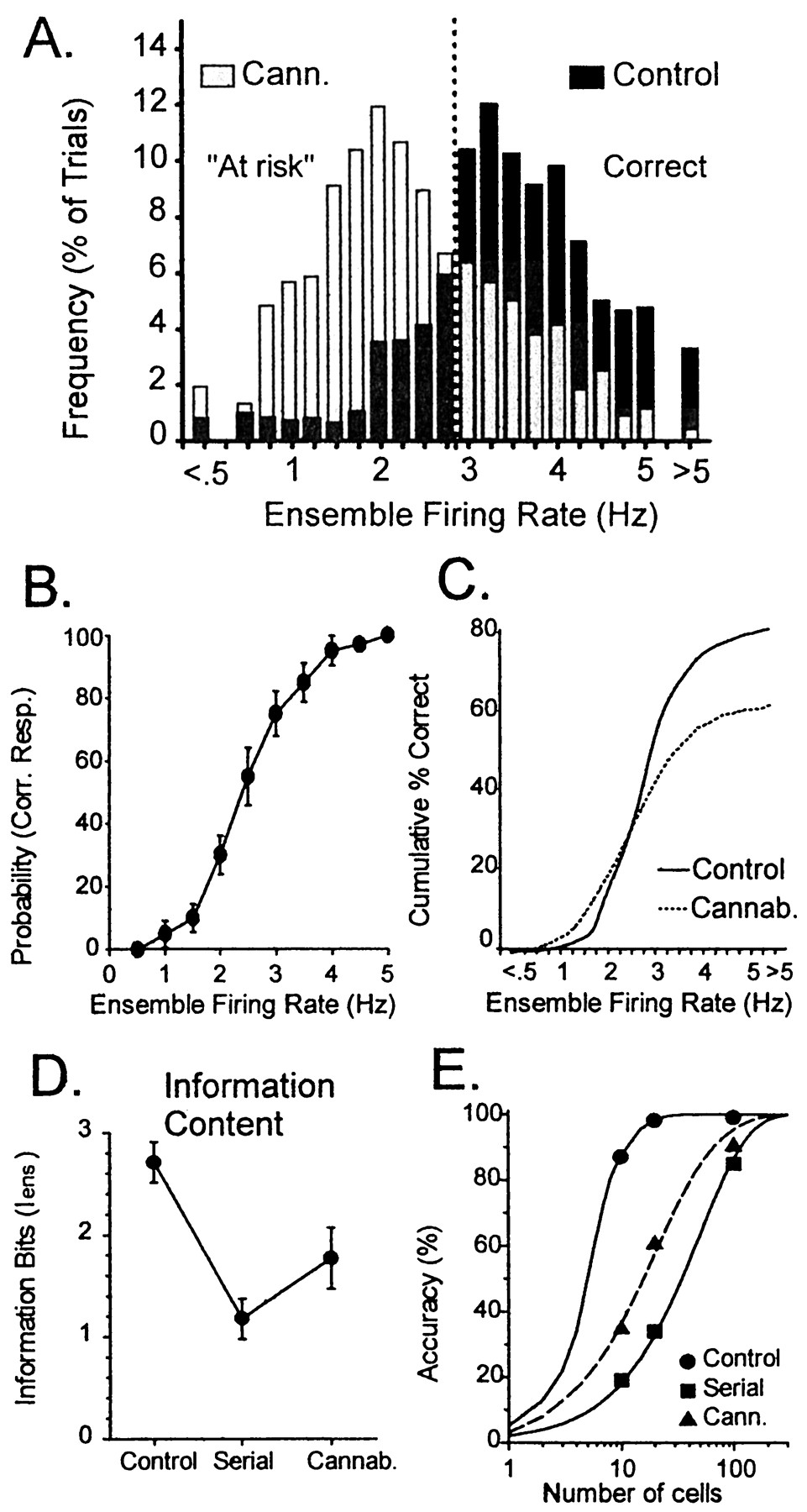 Cannabinoids Reveal the Necessity of Hippocampal Neural Encoding for