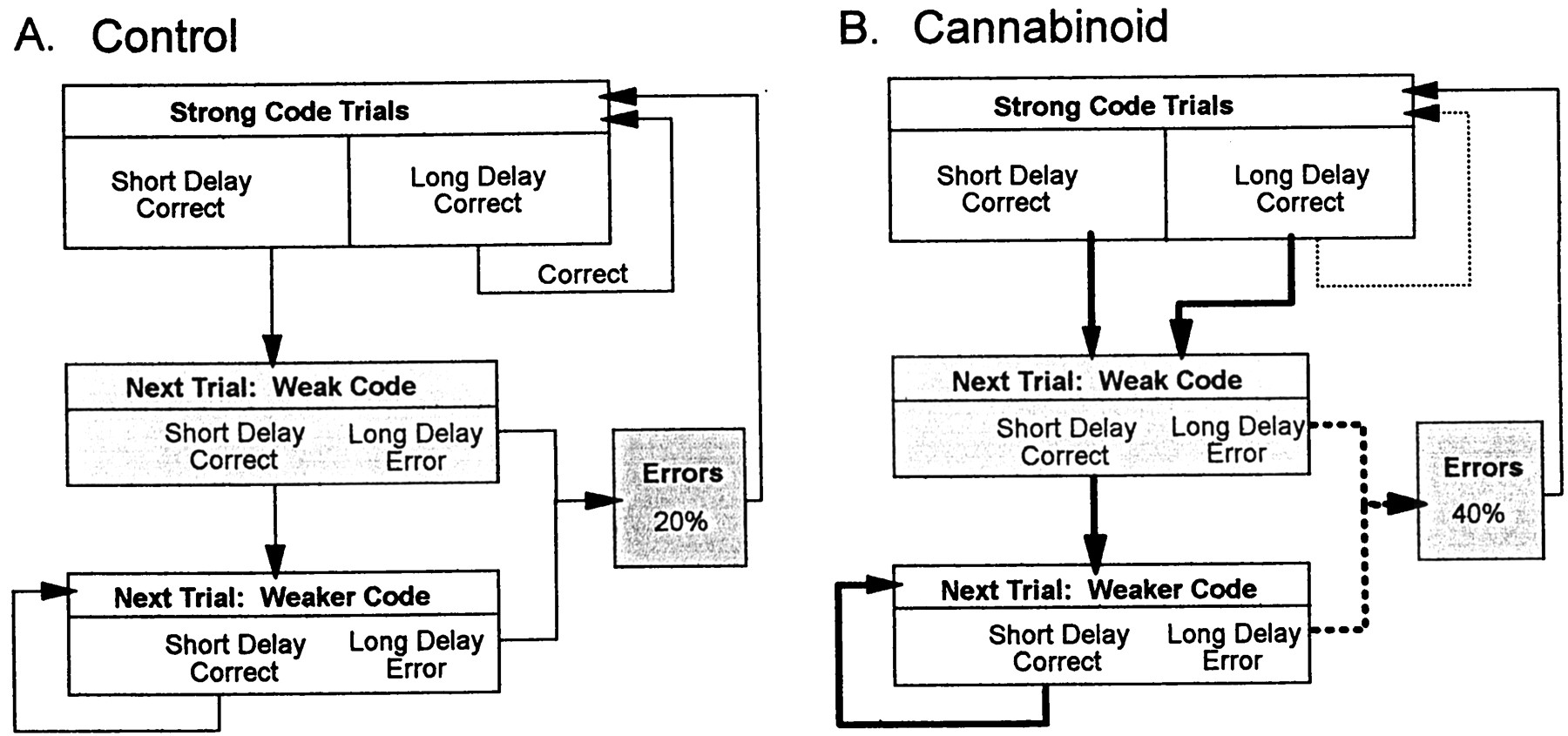Cannabinoids Reveal The Necessity Of Hippocampal Neural Encoding For Bunn Hg Wiring Diagram Download Figure