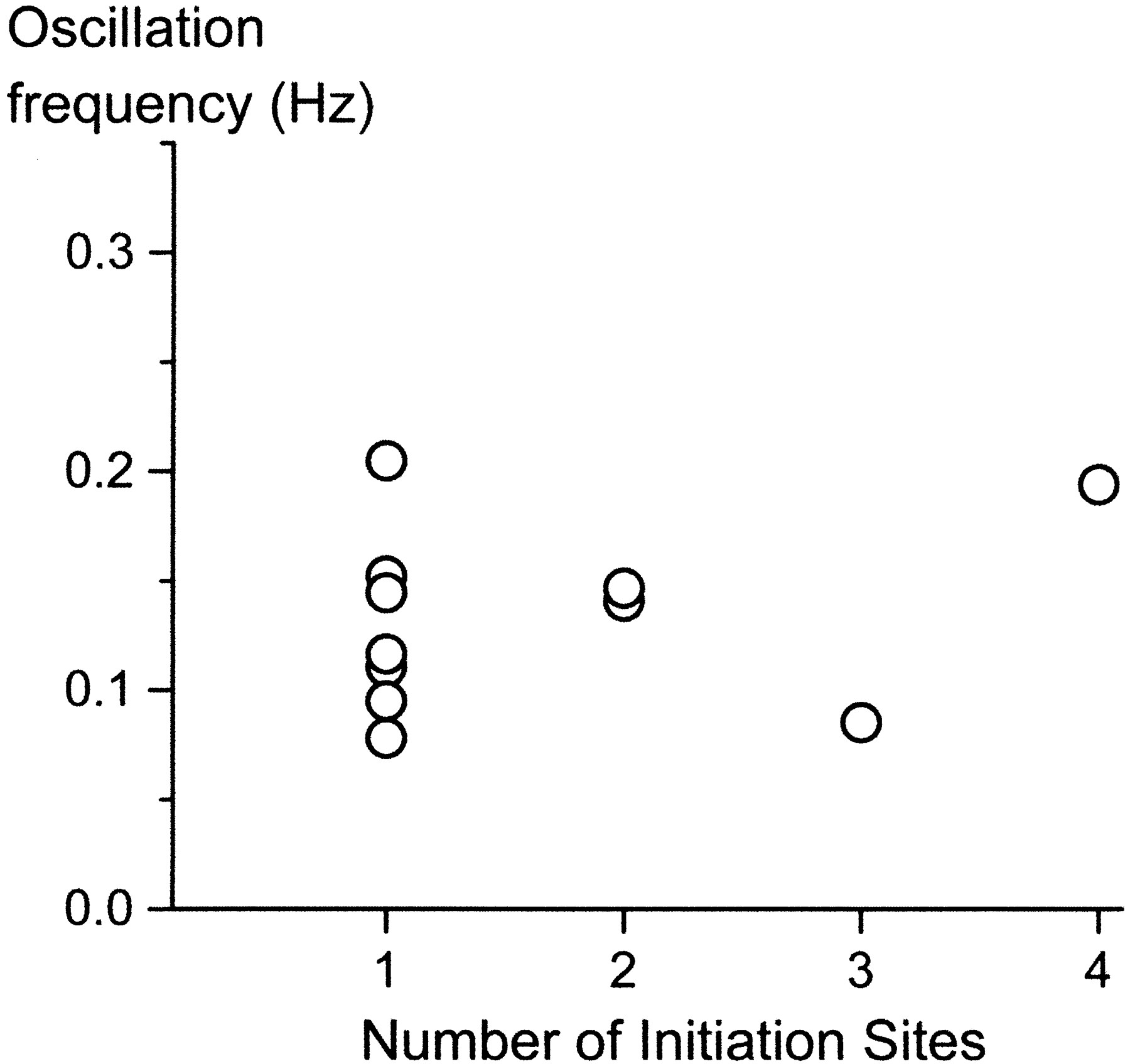 Origin Sites of Calcium Release and Calcium Oscillations in Frog