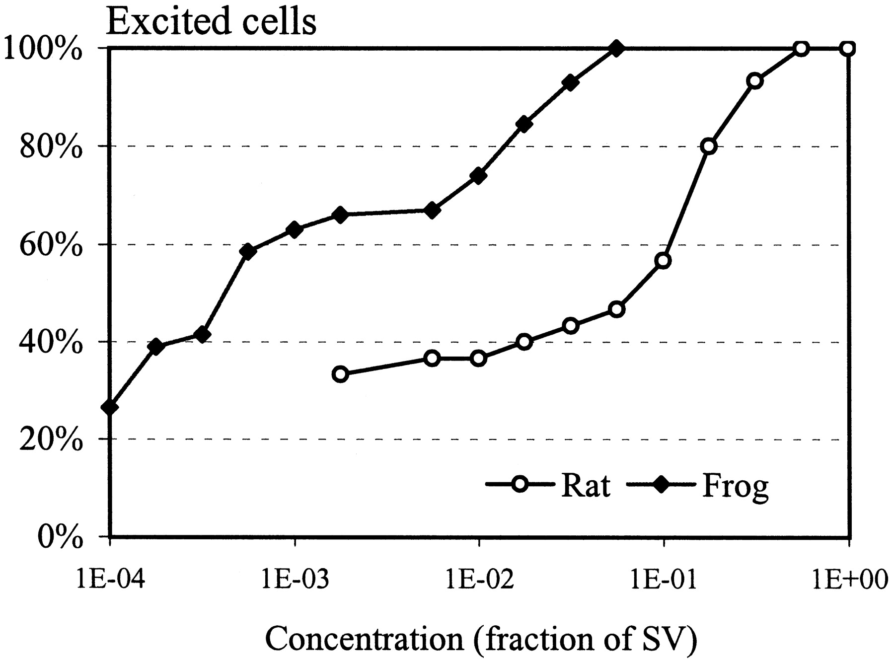 Peripheral odor coding in the rat and frog quality and intensity download figure pooptronica
