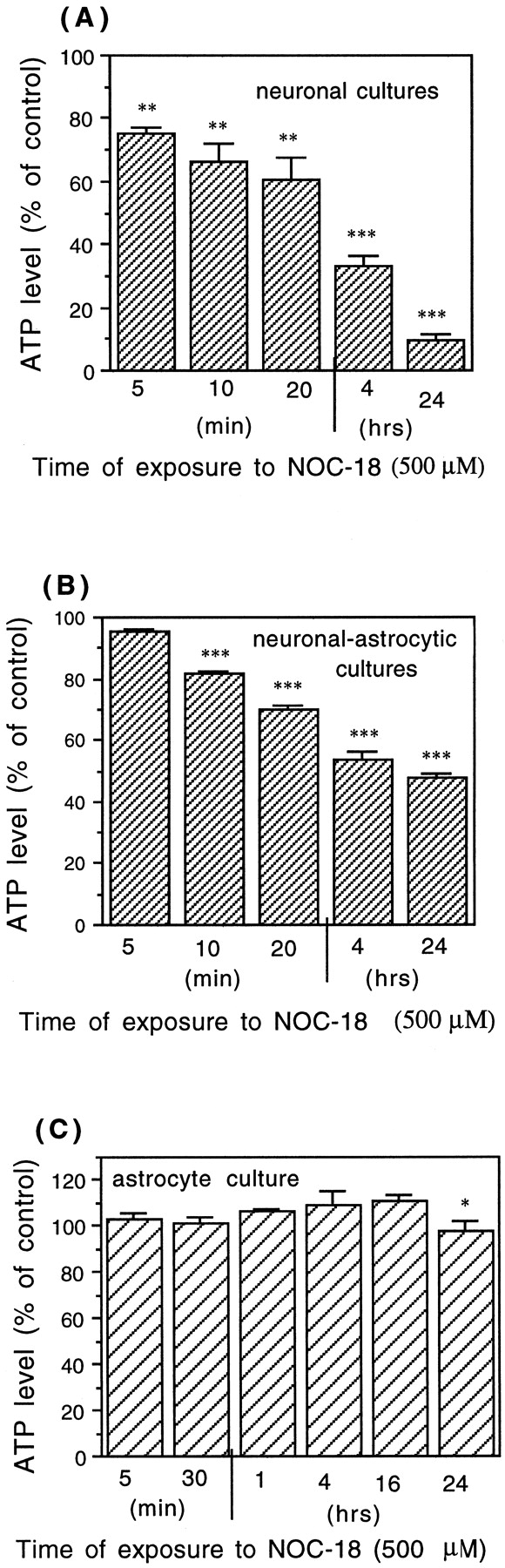 Depleted Atp Levels Causes Neural >> Inflammatory Neurodegeneration Mediated By Nitric Oxide From