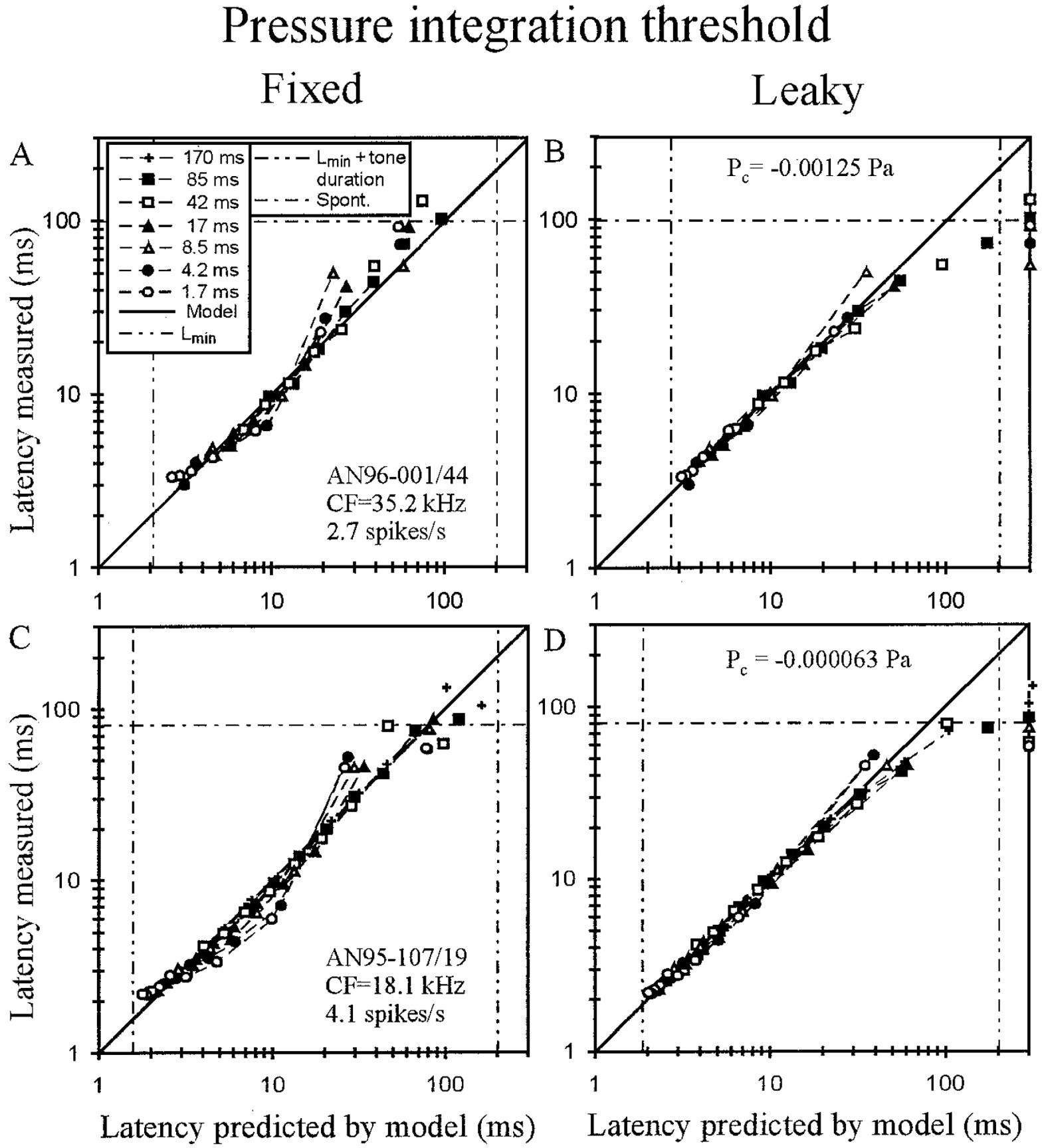 Temporal Integration Of Sound Pressure Determines Thresholds Figure 435 Rc Integrator Circuit Download
