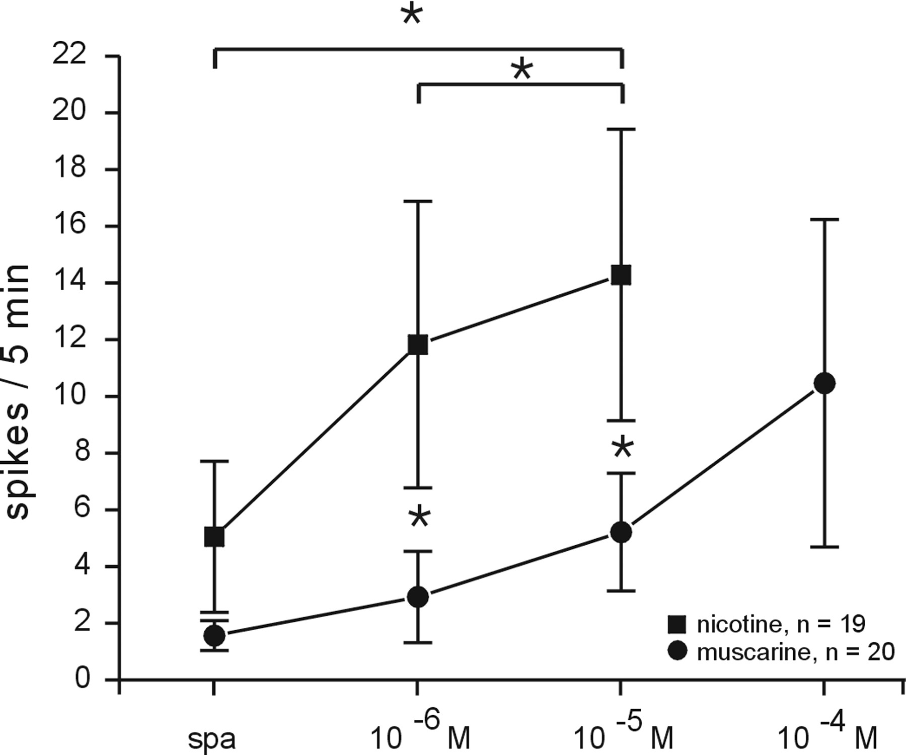 Excitatory Nicotinic and Desensitizing Muscarinic (M2) Effects on C ...