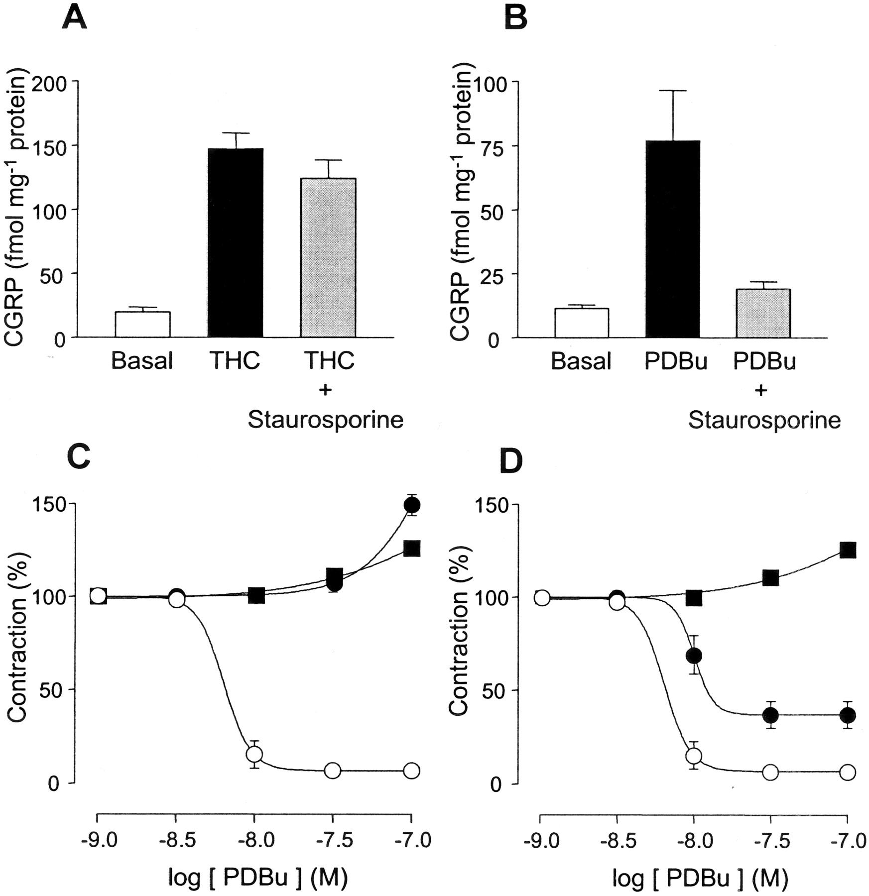 9 Tetrahydrocannabinol And Cannabinol Activate Capsaicin Sensitive