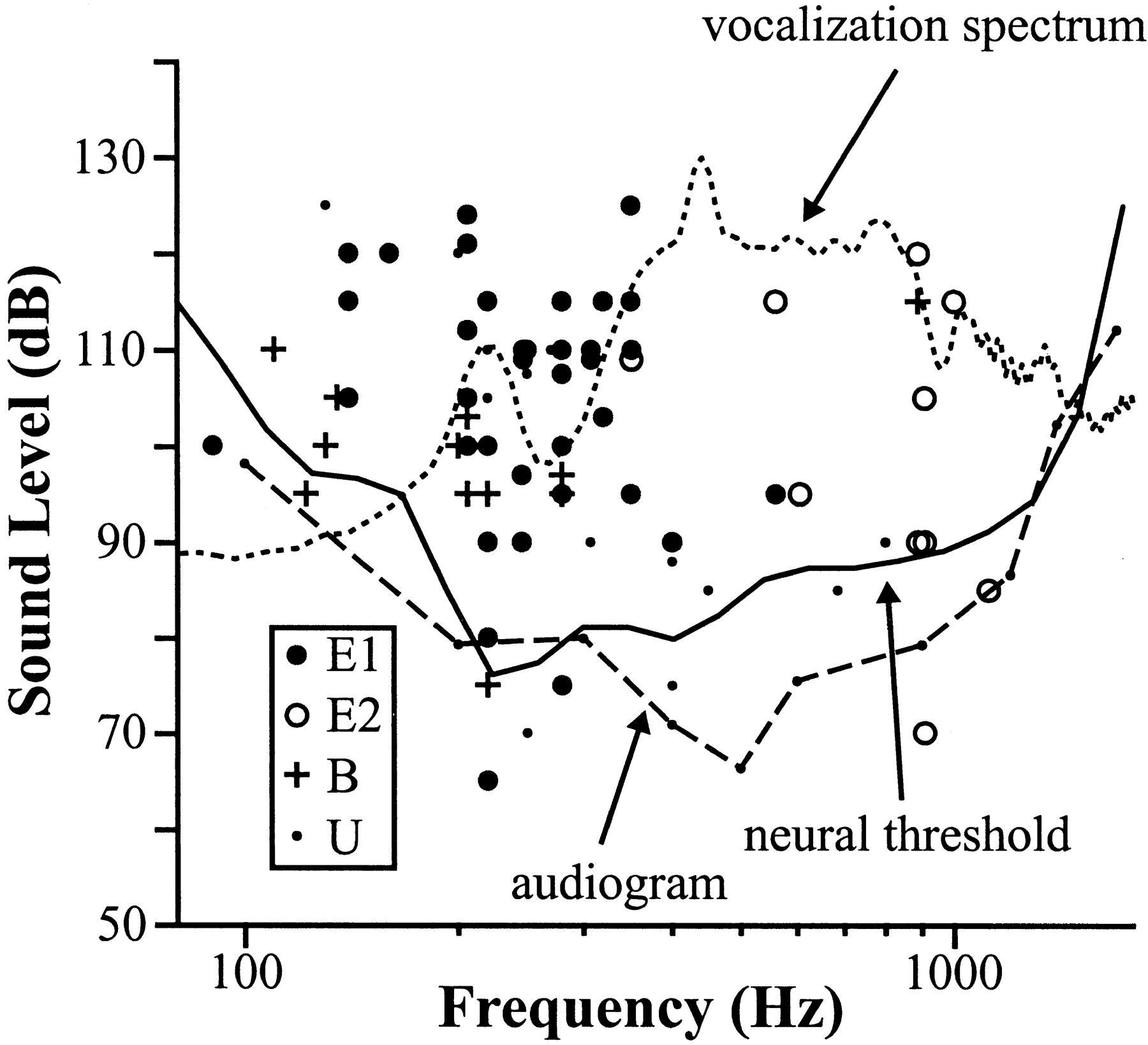 Temporal Encoding For Auditory Computation Physiology Of Primary Understanding Wiring Diagrams J Bratton Page Download Figure