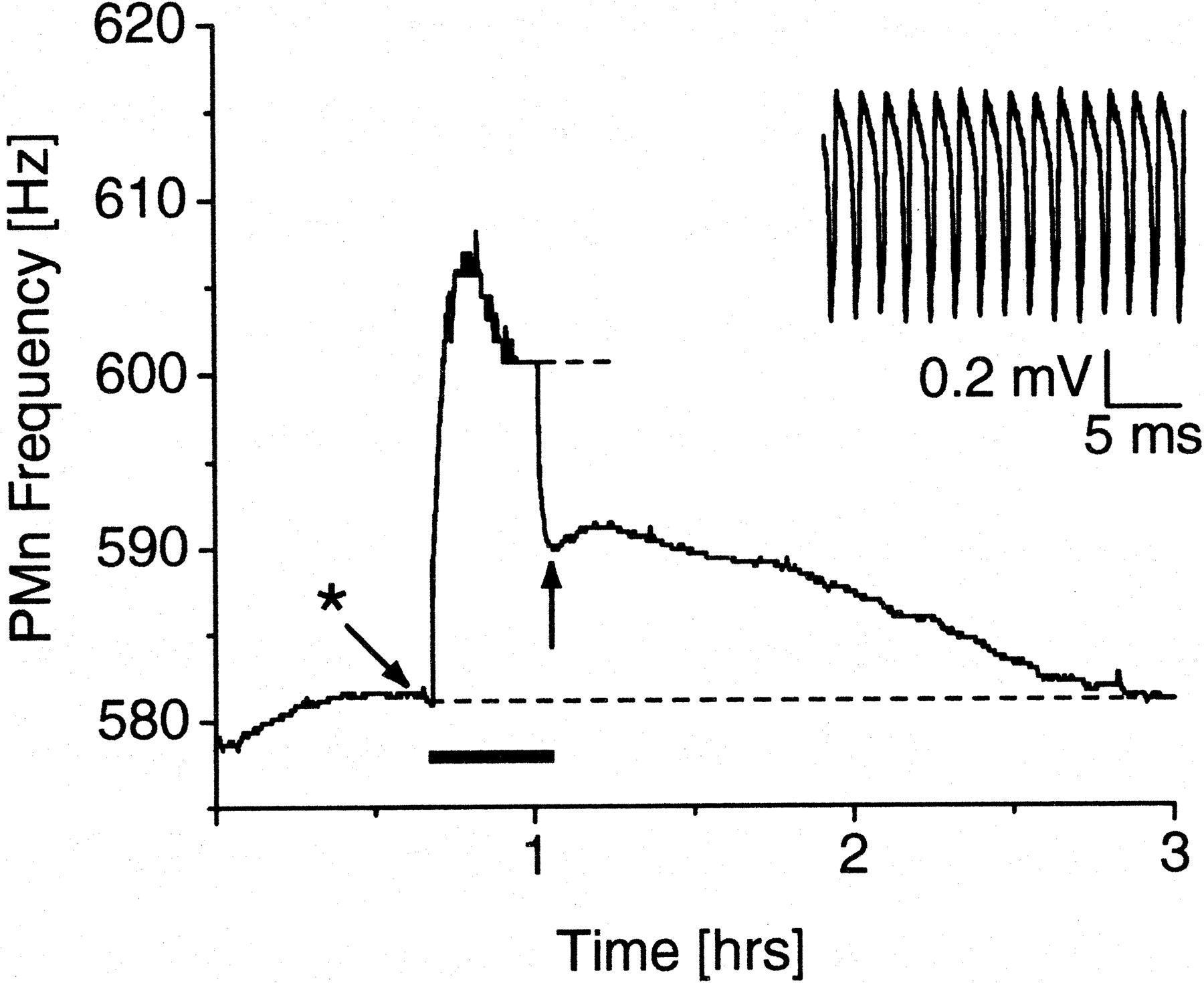 The Long Term Resetting Of A Brainstem Pacemaker Nucleus By Synaptic Bipolar Input Integrator Download Figure