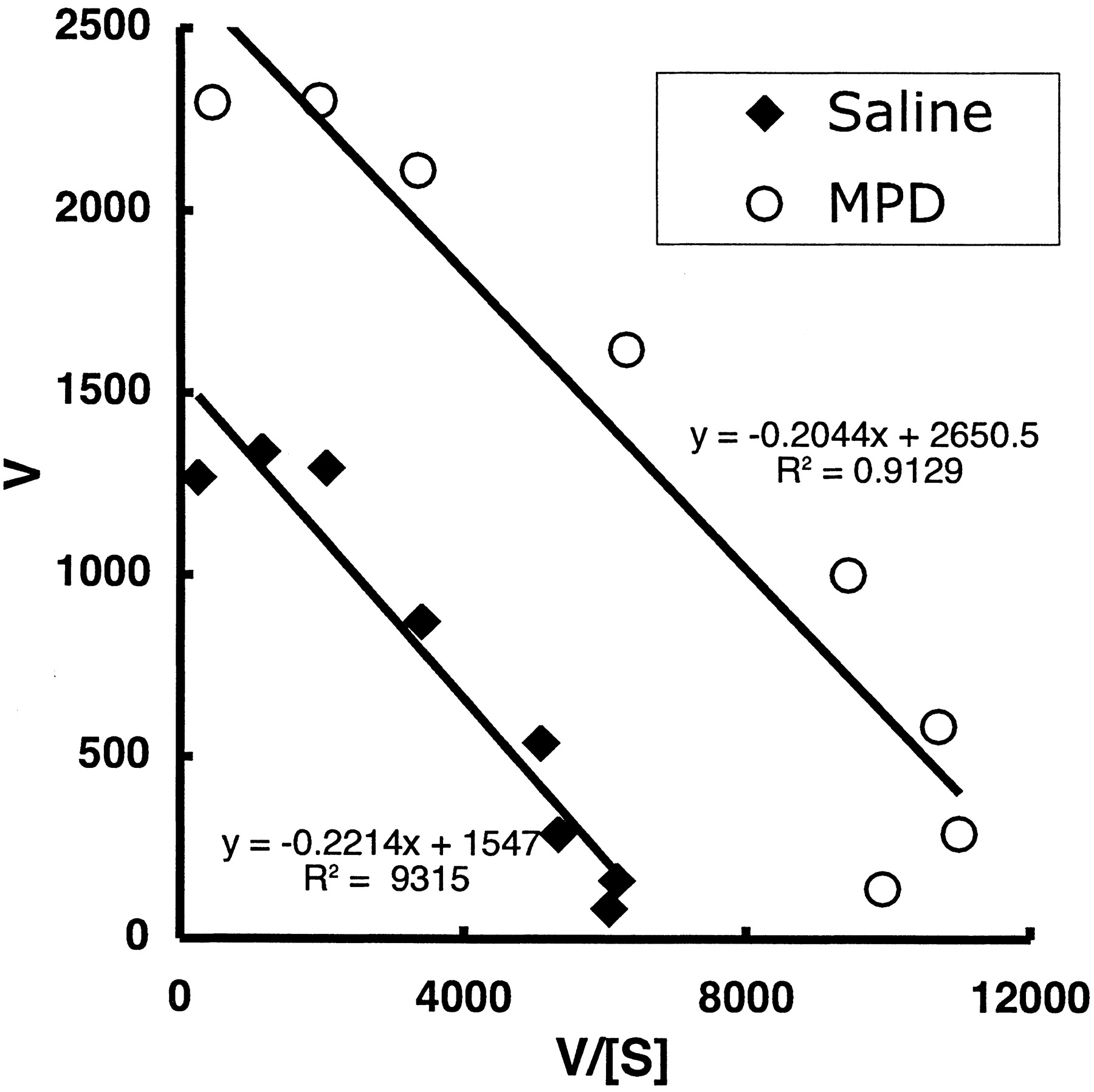 Methylphenidate Redistributes Vesicular Monoamine Transporter-2