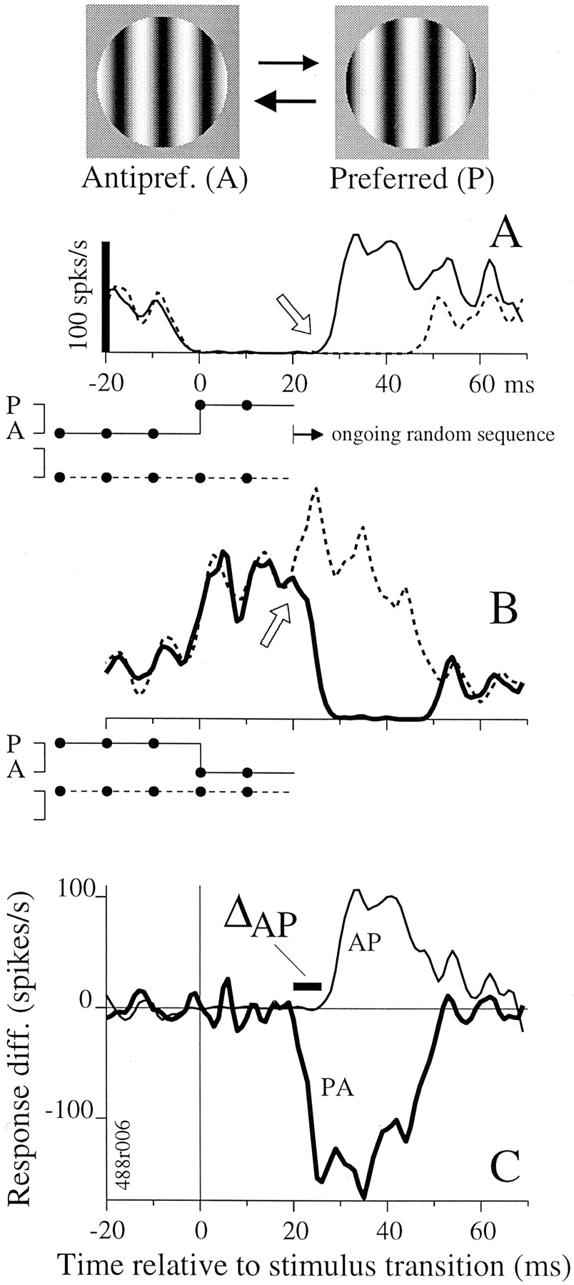 The Timing Of Response Onset And Offset In Macaque Visual Neurons Shift Register Diagram Download Figure