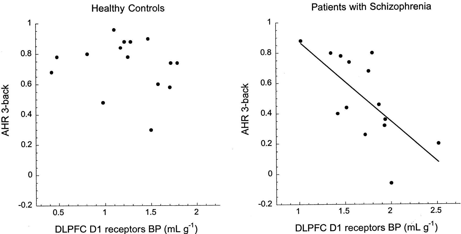 Prefrontal Dopamine D1 Receptors And Working Memory In Schizophrenia My Intelligent Curve Tracer Page 1 Download Figure