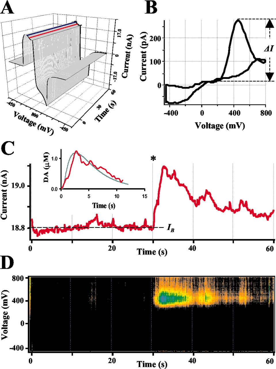 Intracellular Patch Electrochemistry Regulation Of Cytosolic The 25l Motor Data Sensor Heating Oxygen Circuit Diagram Download Figure Open In New Tab