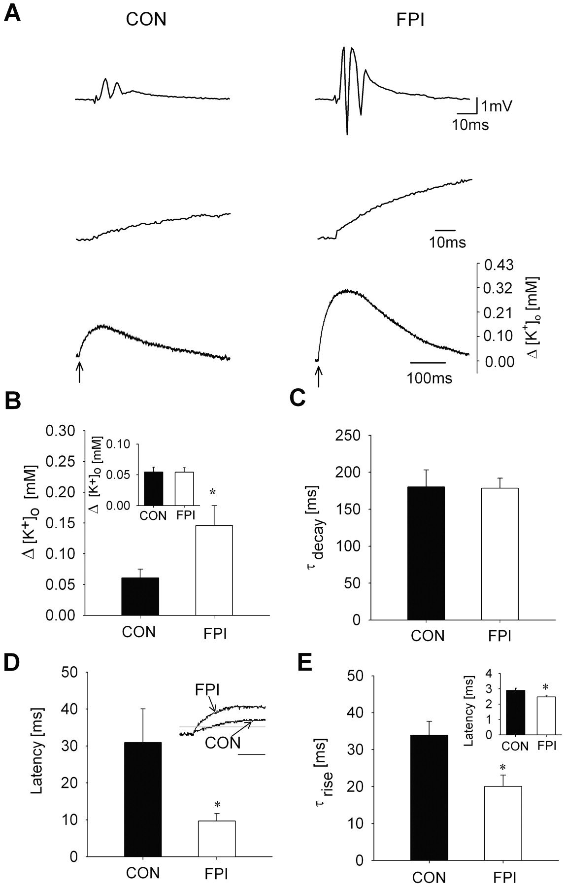 Post-Traumatic Hyperexcitability Is Not Caused by Impaired
