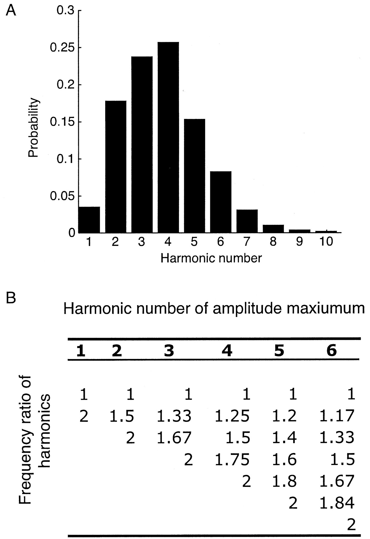 The Statistical Structure of Human Speech Sounds Predicts