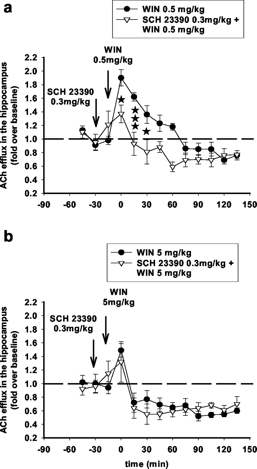 Biphasic Effects of Cannabinoids on Acetylcholine Release in