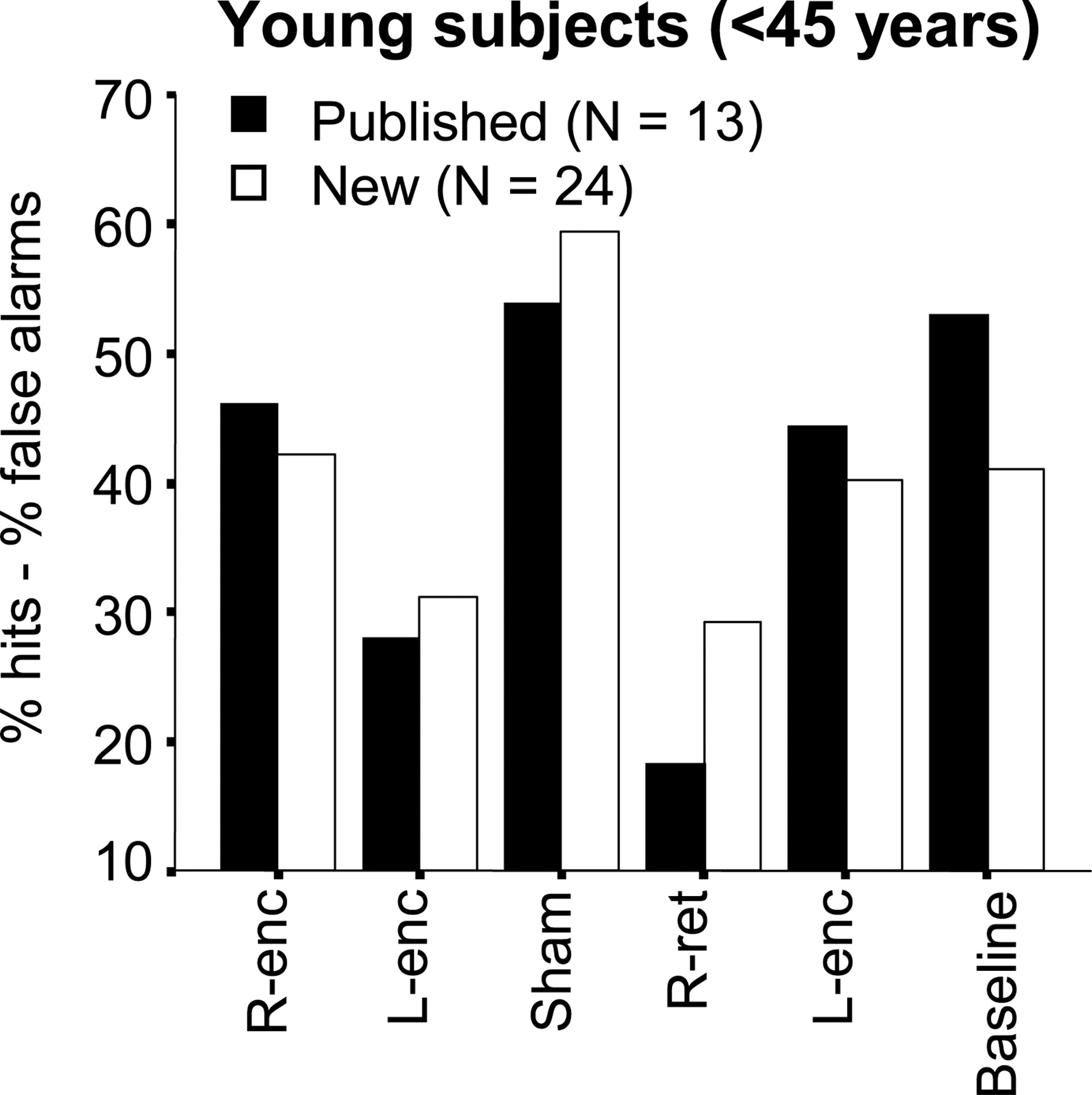 Age-Related Functional Changes of Prefrontal Cortex in Long-Term