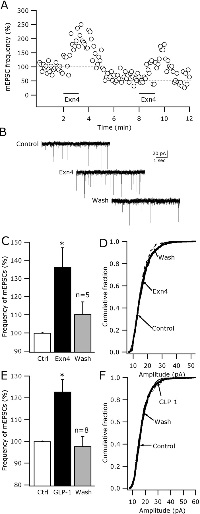Glucagon Like Peptide 1 Excites Hypocretin Orexin Neurons By Direct Low Power Optical Interrupter Pdf Modulated Light Received Pl Tone Download Figure