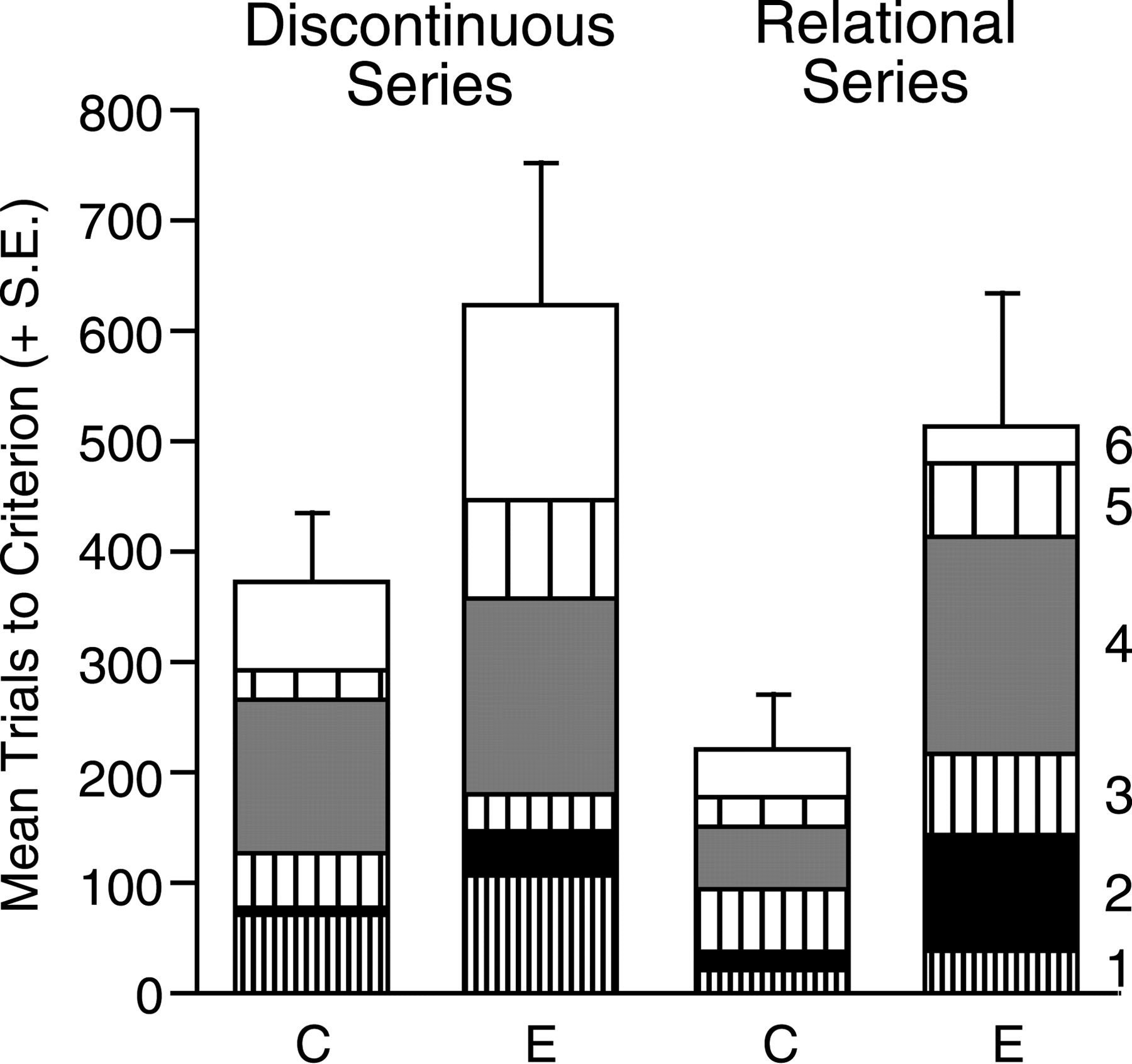 Entorhinal Cortex Lesions Disrupt The Relational Organization Of A B C Circuit Diagram Download Figure