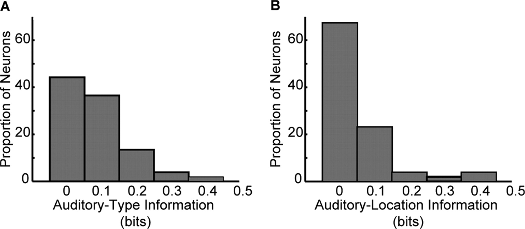 Selectivity for the spatial and nonspatial attributes of auditory download figure pooptronica