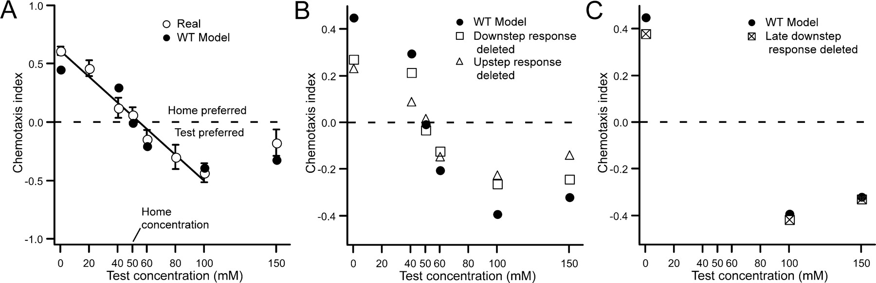 Step response analysis of chemotaxis in caenorhabditis elegans download figure open in new tab buycottarizona