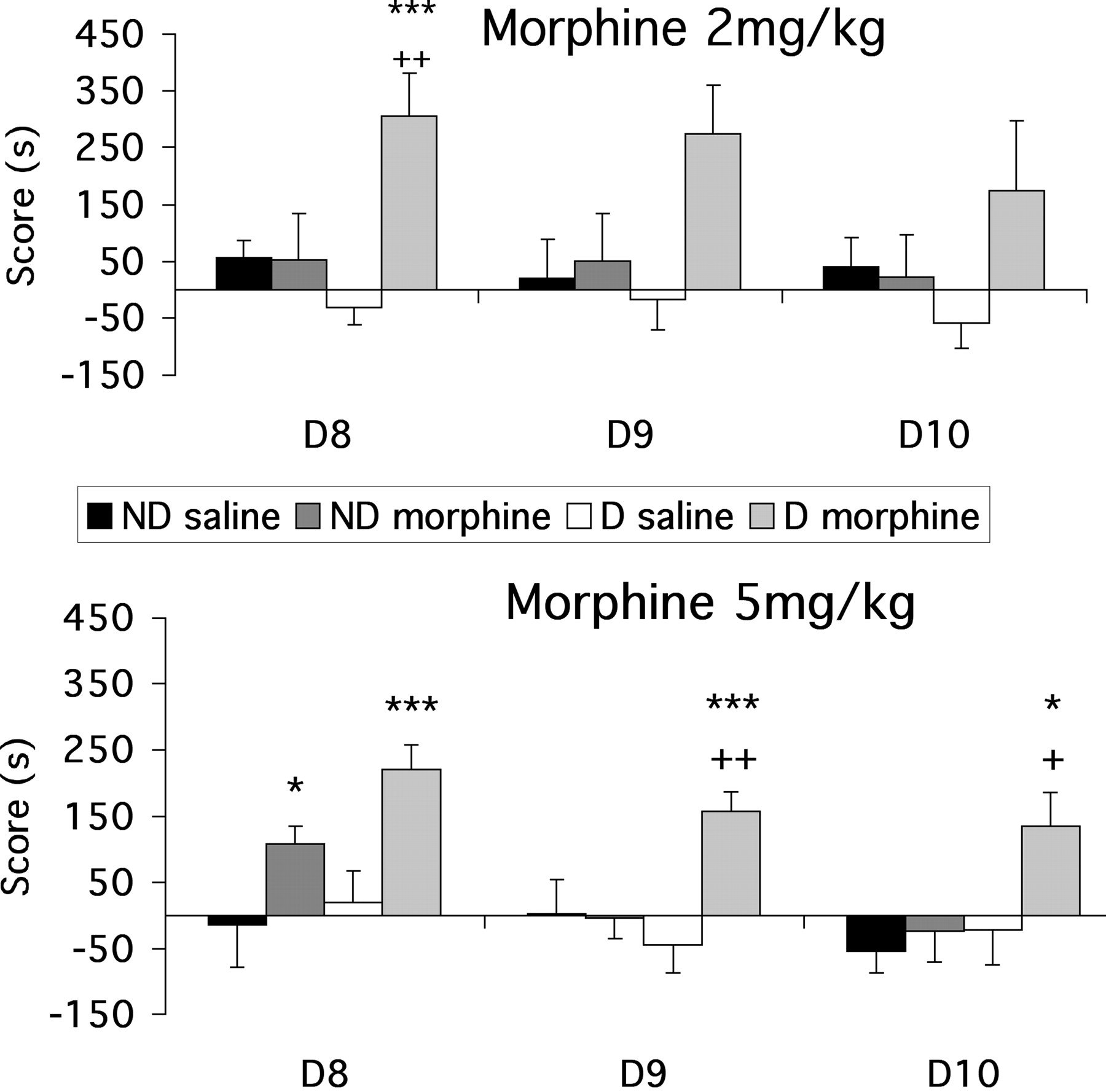 Maternal Deprivation Increases Vulnerability to Morphine